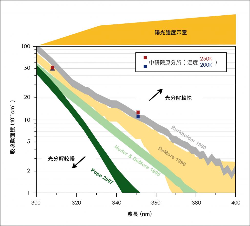 林志民團隊發表的過氧化氯分子吸收截面積,與其他實驗室數據的比較。資料來源|林志民提供