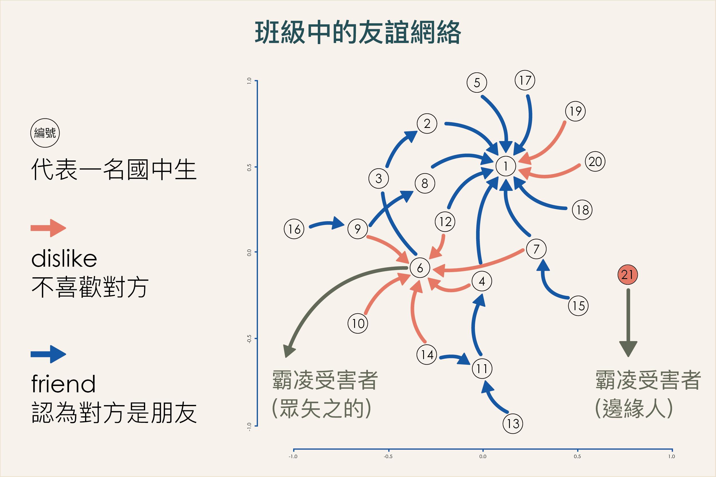 每個編號代表一名國中生,藍色箭頭表示認為對方是朋友,紅色箭頭表示不喜歡對方,整體交織成愛恨並存的完整友誼網絡。圖 研之有物(資料來源 吳齊殷提供)