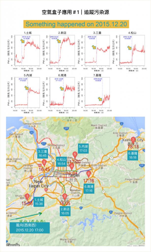 觀察PM2.5濃度突然飆高的時間、比對各測站 GPS 座標,藉以找出空污從哪發生。 資料來源|陳伶志提供 圖說改編|林婷嫻、張語辰