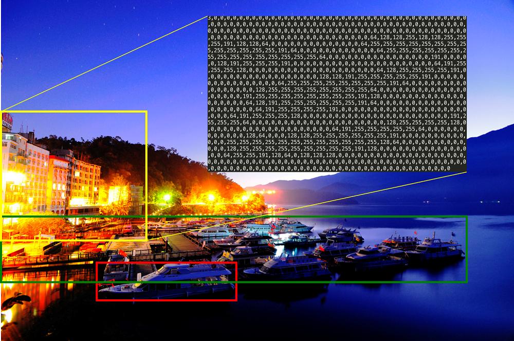 但「電腦看世界」時,一棟建築或一個碼頭,在電腦眼中只是一堆像素、或一串位元。 資料來源|廖弘源