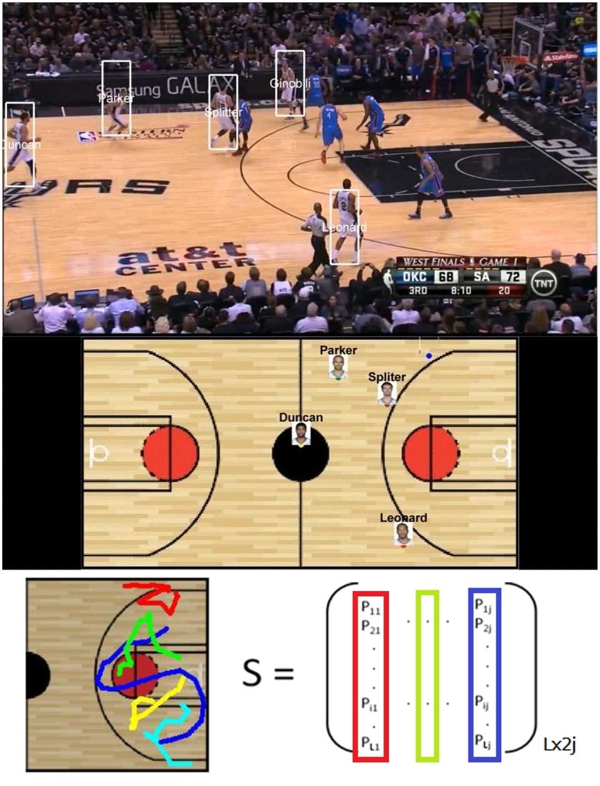 電腦先擷取球賽的片段,辨認出移動的球員 (上圖),然後轉換成平面,測量移動的軌跡與速度 (中圖),最後,透過數學函數的分析,比對資料庫,找出相符的戰術 (下圖)。 資料來源|廖弘源圖說設計|黃楷元