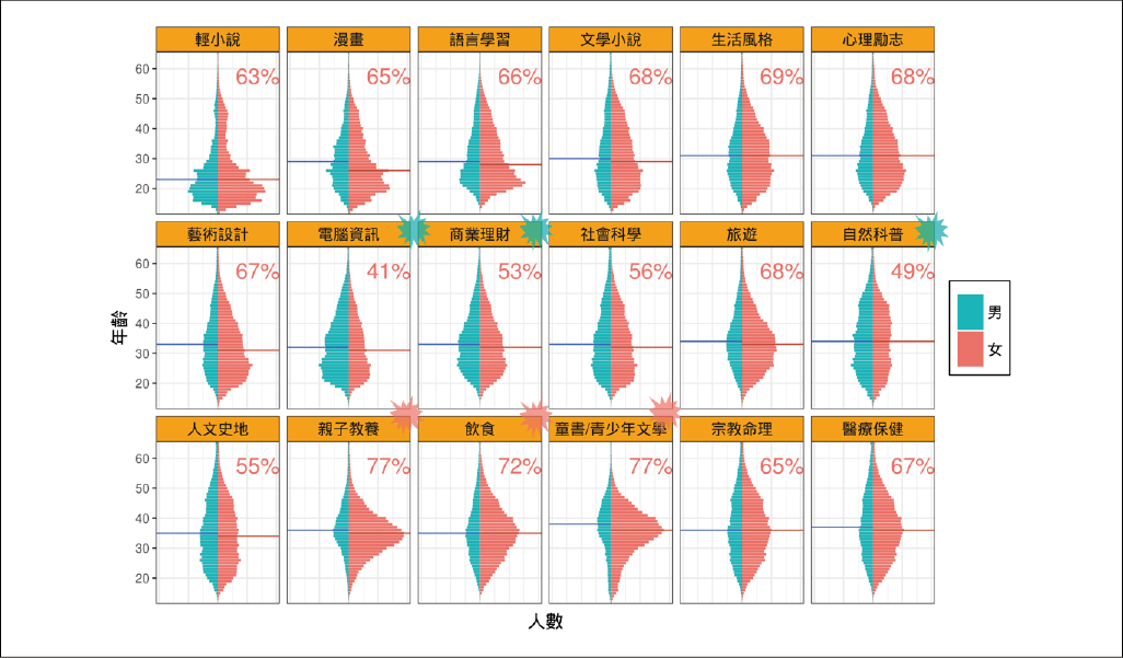 博客來各類購書讀者:性別 x 年齡 (資料區間為 2014 年 12 月 至 2016 年 3 月間) 資料來源:陳昇瑋提供