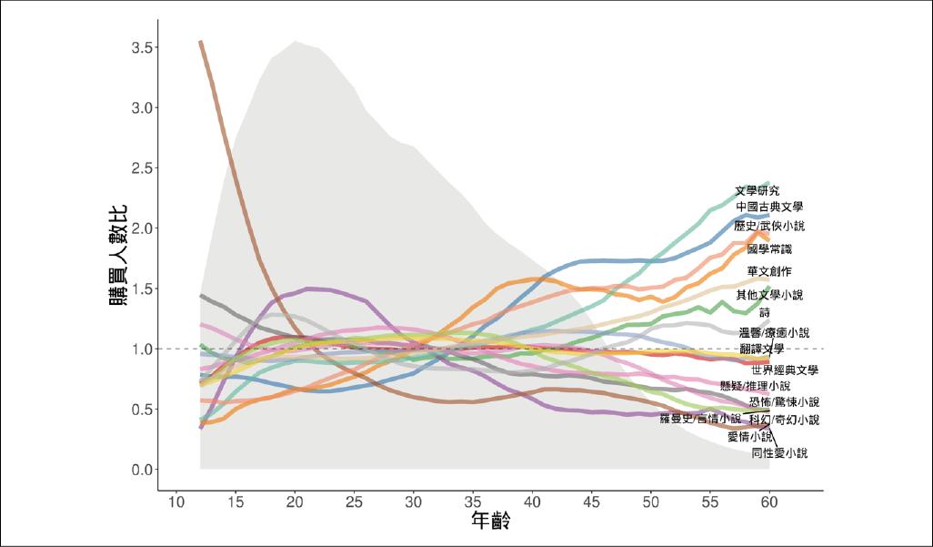 博客來讀者樣貌差異:文學小說類別 (資料區間為 2014 年 12 月 至 2016 年 3 月間) 資料來源:陳昇瑋提供