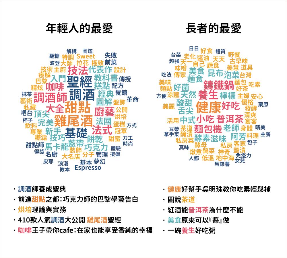 博客來讀者性別偏好的差異:飲食類為例 (資料區間為 2014 年 12 月 至 2016 年 3 月間) 資料來源:陳昇瑋提供