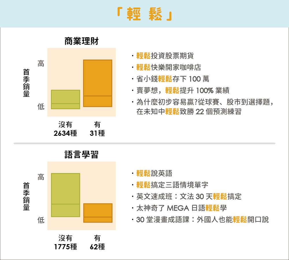 書名關鍵字與銷量的相關性:以「輕鬆」為例 (資料區間為 2014 年 12 月 至 2016 年 3 月間) 資料來源:陳昇瑋提供