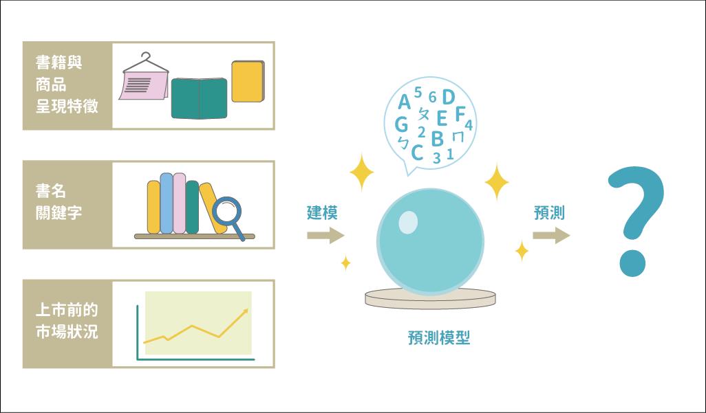 書籍銷售表現的預測模型資料來源│陳昇瑋提供 圖說設計│張語辰