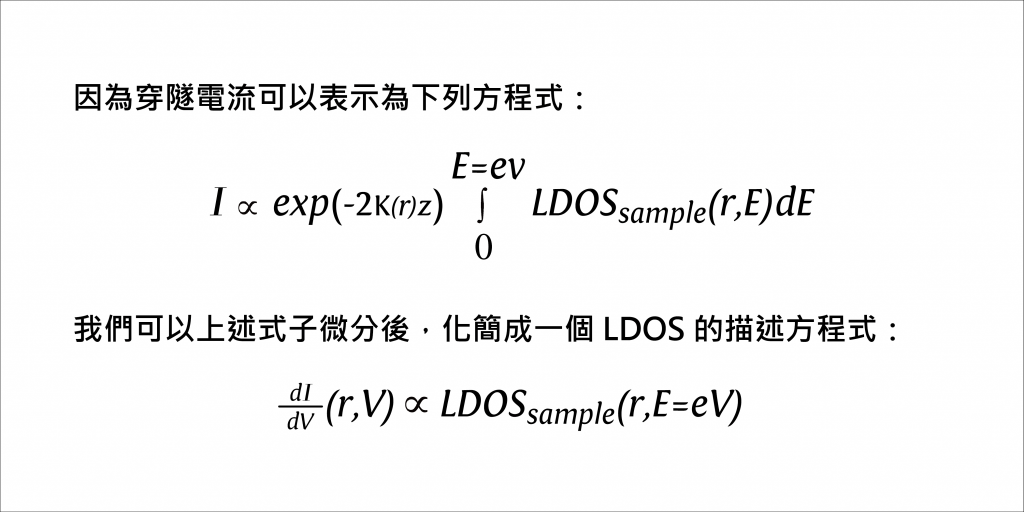 科學家從量測穿隧電流的微分電導(dI/dV)得知待測物的電性結構。 圖說設計│廖英凱、張語辰