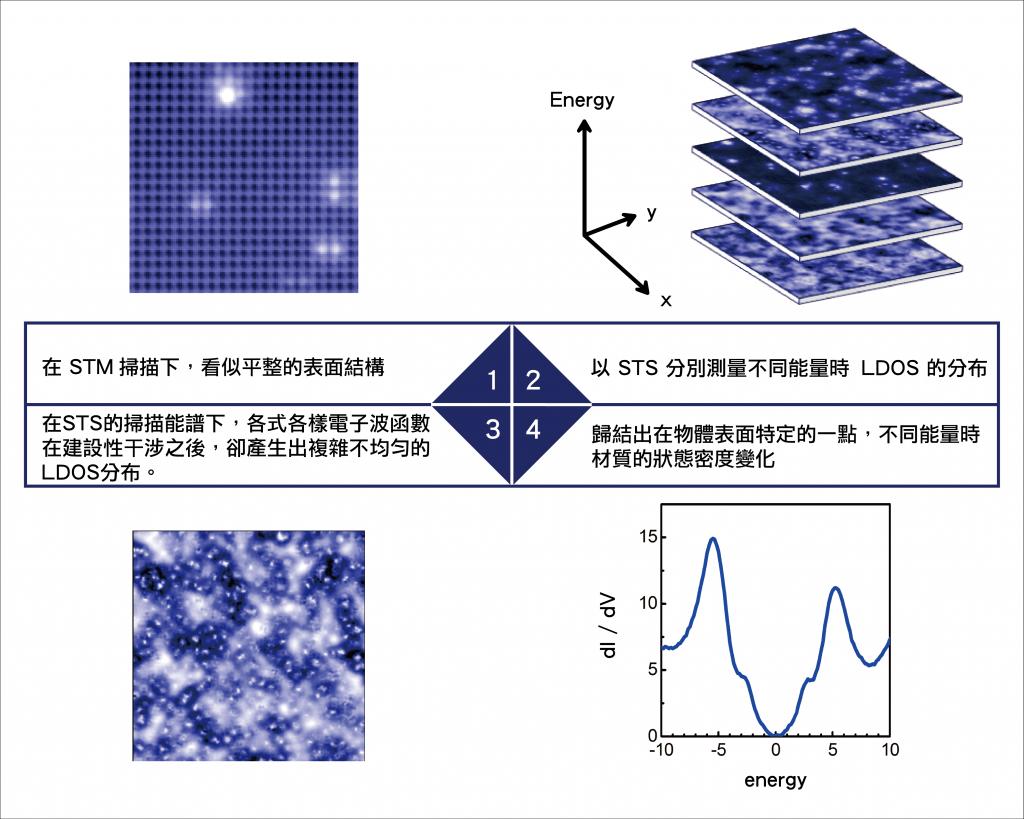 STS 能譜示意圖:儘管是在看似平整的表面上, LDOS 卻有複雜不均勻的分布,在不同能量時的 LDOS 分布也不盡相同。這裡就隱藏著微觀尺度下電子作用機制的奧秘。 資料來源│莊天明提供 圖說設計│廖英凱、張語辰