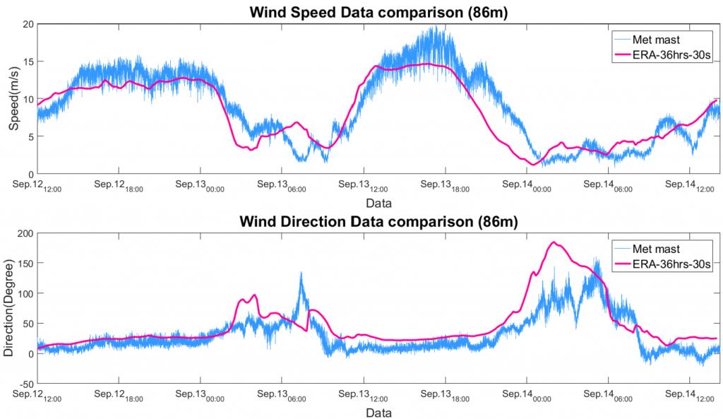 在福海的風速與風向上,WRF模型的預測(紅線)和實際測得數值(藍線),走勢相當一致。 資料來源│郭志禹