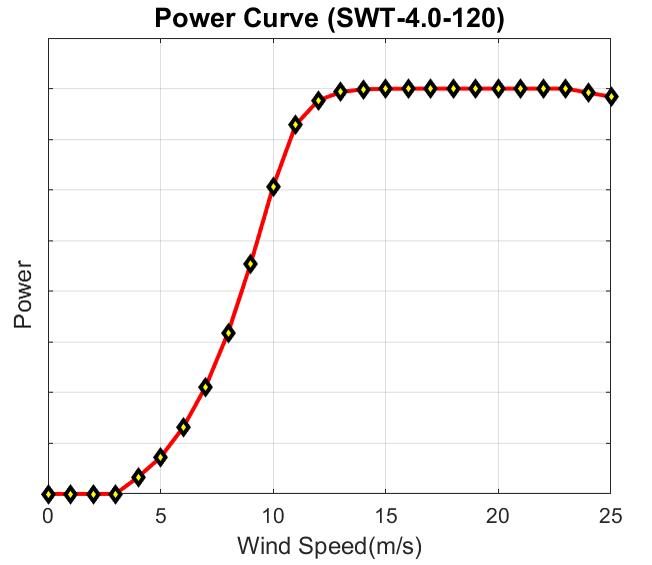 風速與發電功率關係圖。彰濱一帶平均風速為 12(m/s) ,但若下風處的風機受到上風處的風機尾流影響減弱風速,發電功率就會下降。 資料來源│郭志禹