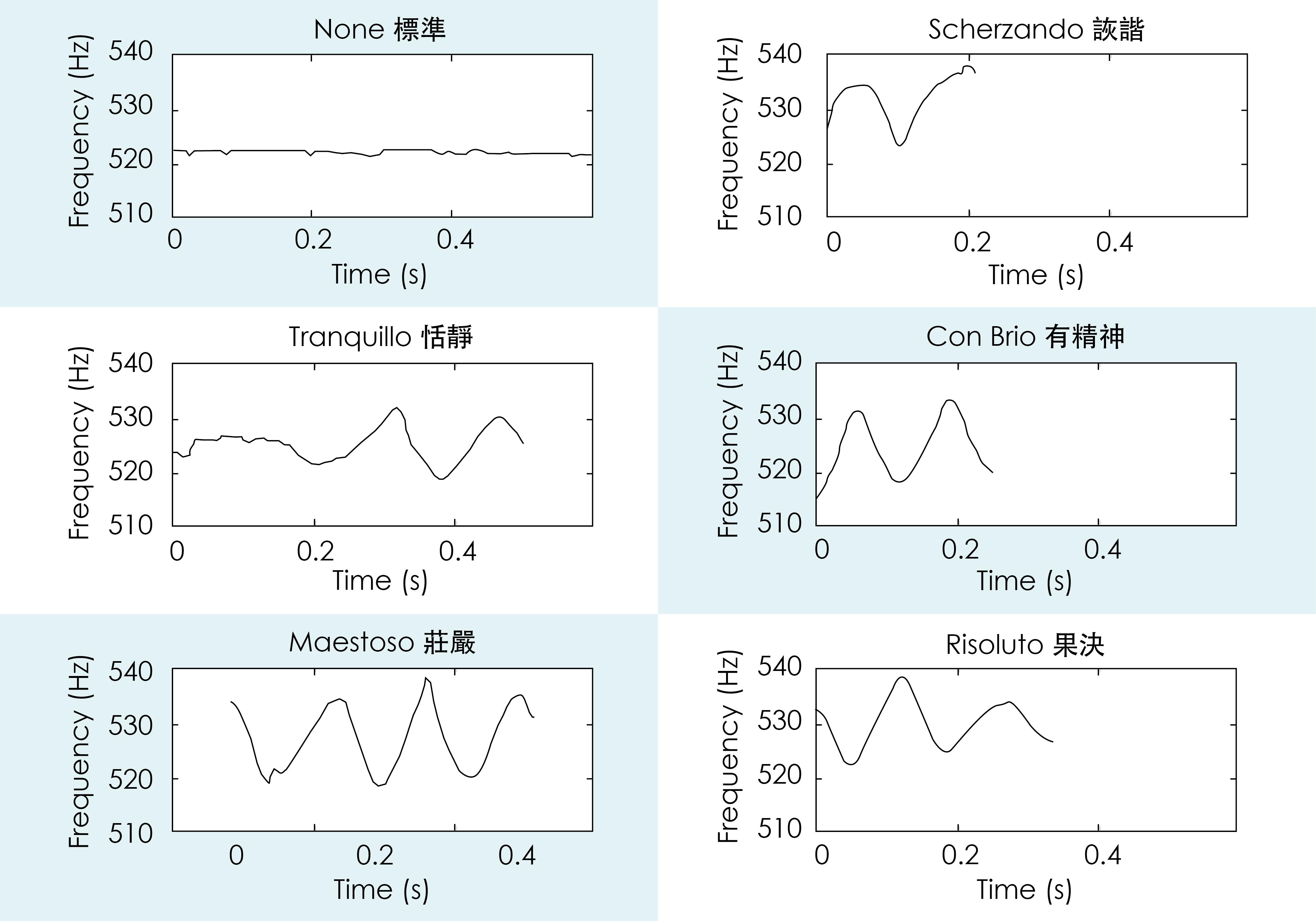此圖為小星星的第一個 Do 音在不同音樂情緒的表現。每一個彈奏風格的聲音變化,都可以被明確記錄下來,抓到彈奏要點。圖│研之有物(資料來源│Analysis of expressive musical terms in violin using score-informed and expression-based audio features)