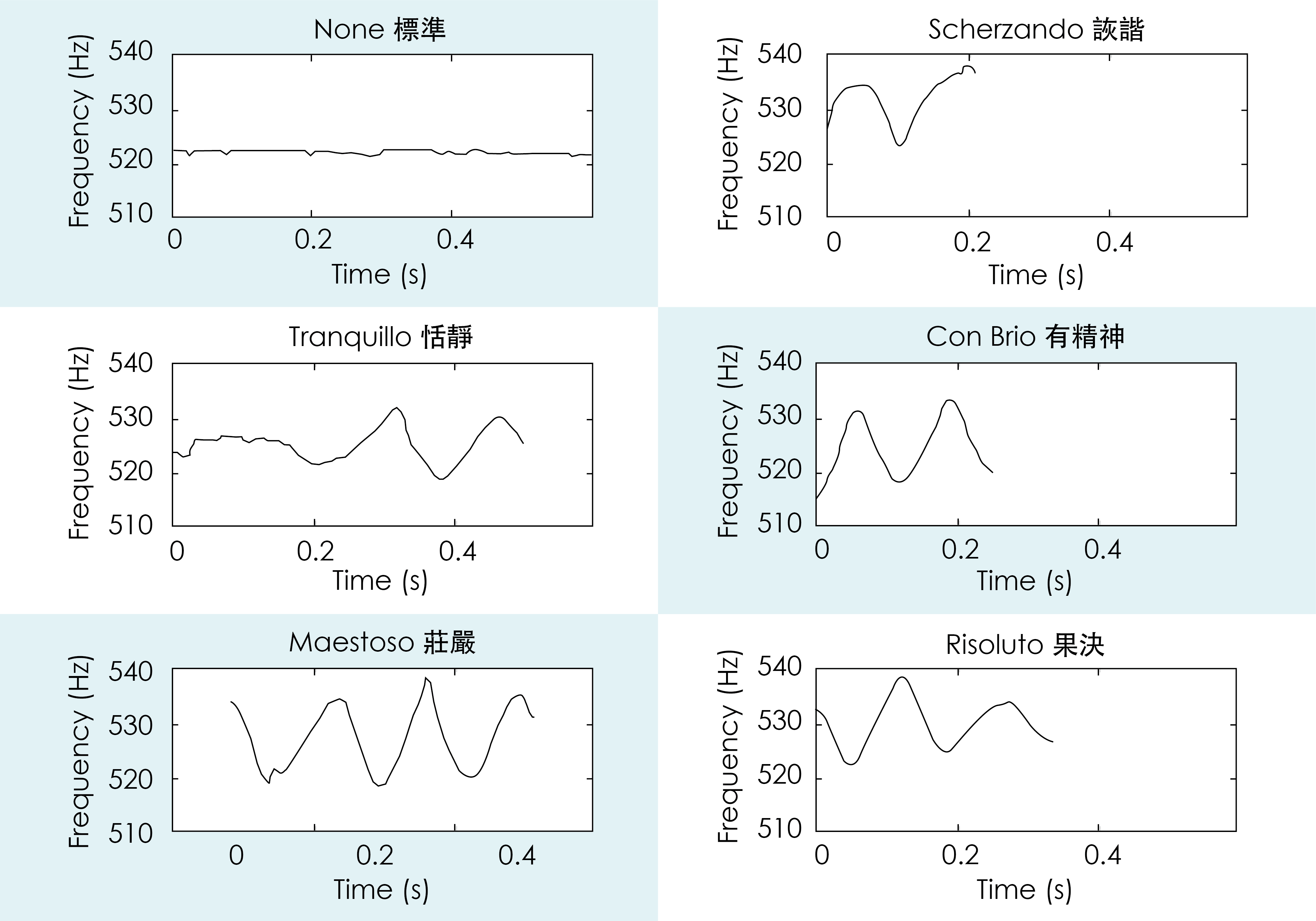 此圖為小星星的第一個 Do 音在不同音樂情緒的表現。每一個彈奏風格的聲音變化,都可以被明確記錄下來,抓到彈奏要點。 資料來源│Analysis of expressive musical terms in violin using score-informed and expression-based audio features 圖片重製│張凱鈞、張語辰
