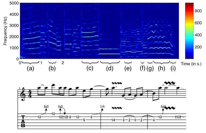 吉他 SOLO 的時頻圖:可清楚看到推弦、勾弦等不同演奏技巧的音頻變化,並進一步將明星吉他手的「個人演奏風格」變成樂譜,供粉絲或學生「臨摹」學習。 資料來源│Electric guitar playing technique detection in real-world recording based on F0 sequence pattern recognition