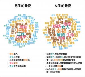 博客來讀者性別偏好的差異:心理勵志類為例 (資料區間為 2014 年 12 月 至 2016 年 3 月間) 資料來源:陳昇瑋提供
