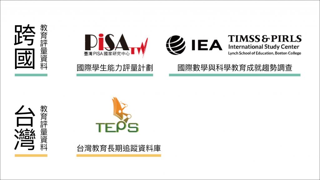 跨國資料主要包含兩項,分別是 「the Programme for International Student Assessment ,簡稱 PISA」和「Trends in International Mathematics and Science Study,簡稱 TIMSS」 。另一個本土、台灣自己建構的,叫作「Taiwan Education Panel Survey,簡稱 TEPS」。 資料來源│黃敏雄 圖說設計│張語辰