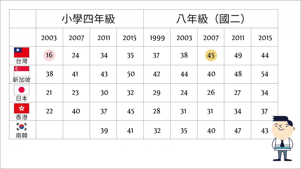 表一. 國中小學生數學表現達到進階國際標竿(advanced international benchmark)的比例 (單位 %) 資料來源│TIMSS