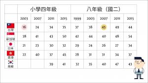 表一. 國中小學生數學表現達到進階國際標竿(advanced international benchmark)的比例 (單位 %)圖│研之有物(資料來源│TIMSS)