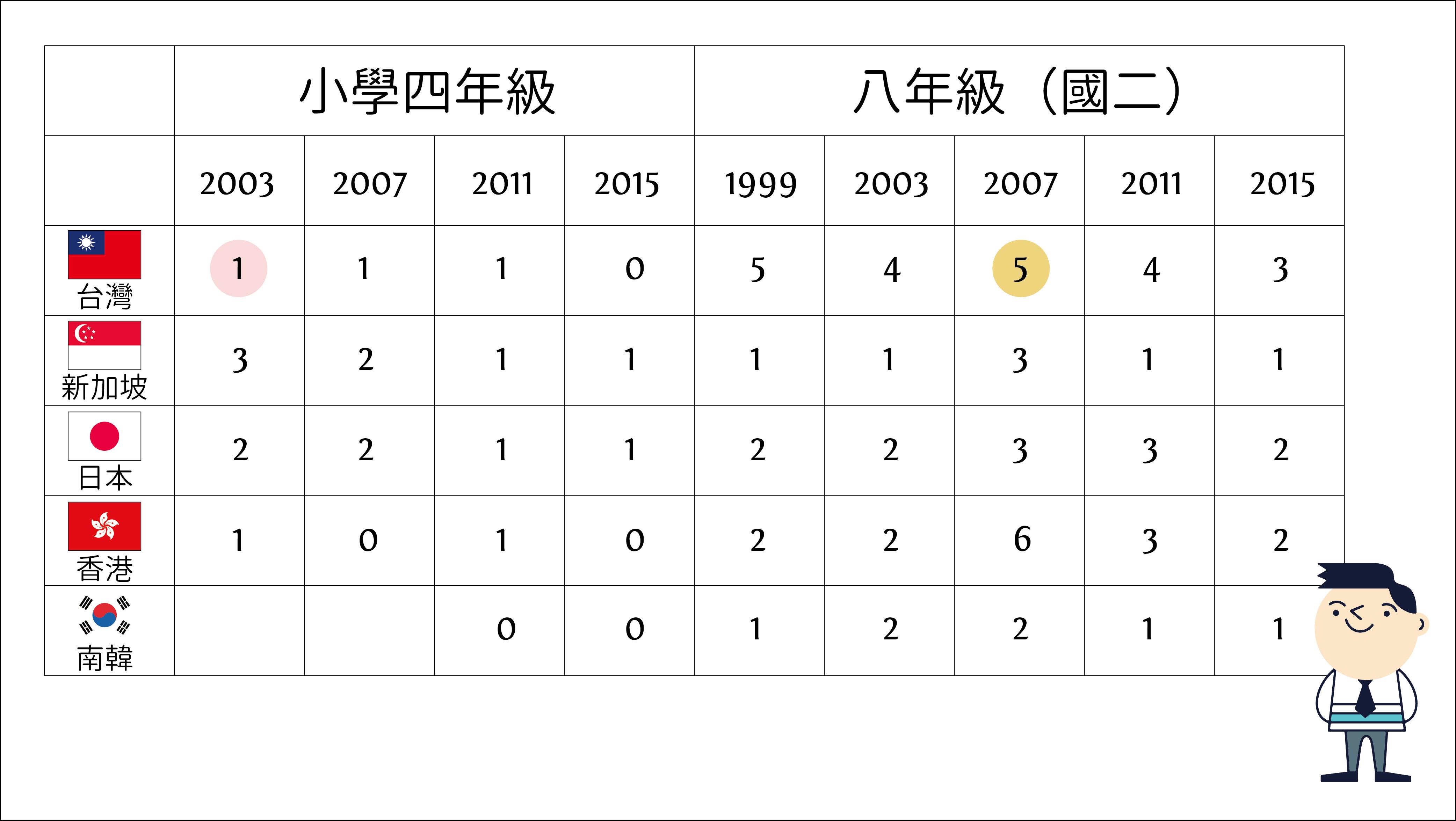 表二. 國中小學生數學表現未達到初級國際標竿(low international benchmark)的比例 (單位 %)圖│研之有物(資料來源│TIMSS)