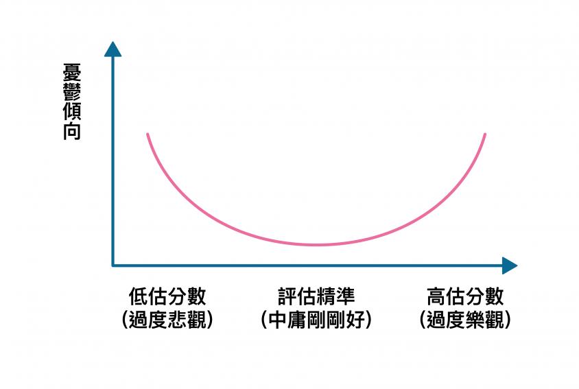 縱軸:學生個人的憂鬱傾向。橫軸:學生於考前預估自己的成績,相減考後實際的成績,兩者的分數落差。資料來源│Kim, Chiu, 2011 圖說重製│張仁和、張語辰