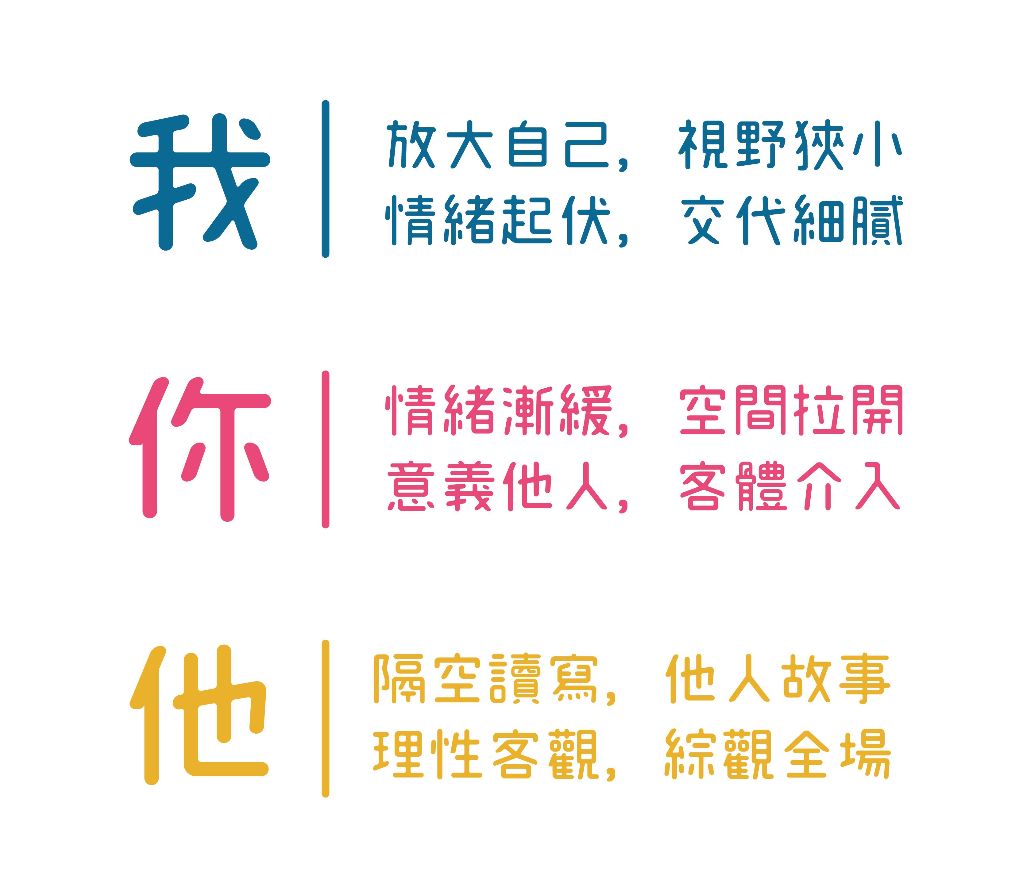 變化「我、你、他」三種寫作位格,會產生不同的心理感受。資料來源│金樹人,2010;張仁和等人,2010;Chang et al., 2013 圖說重製│張語辰
