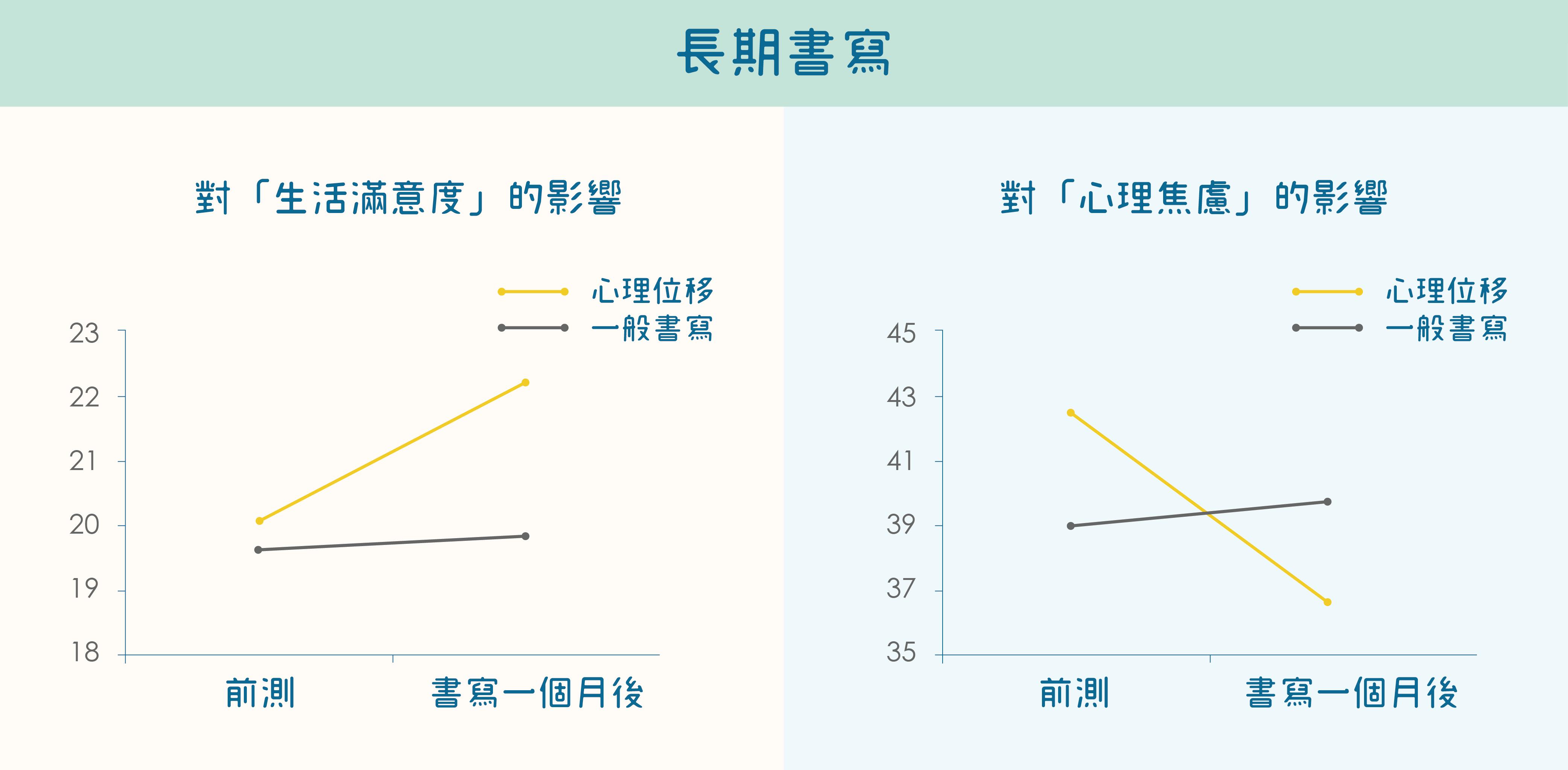 長期進行「心理位移書寫」的效果:降低心理焦慮,提高生活滿意度。圖│研之有物(資料來源│張仁和等人,2010,2013;Chang et al., 2013)