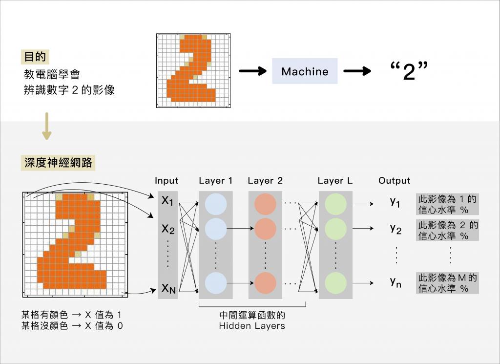先教電腦定義每個影像的值,再透過神經網路的層層非線性函數運算,判斷這個影像最可能為哪個數字,信心水準比值最高者為答案。 資料來源│李宏毅提供 圖說重製│林婷嫻、張語辰