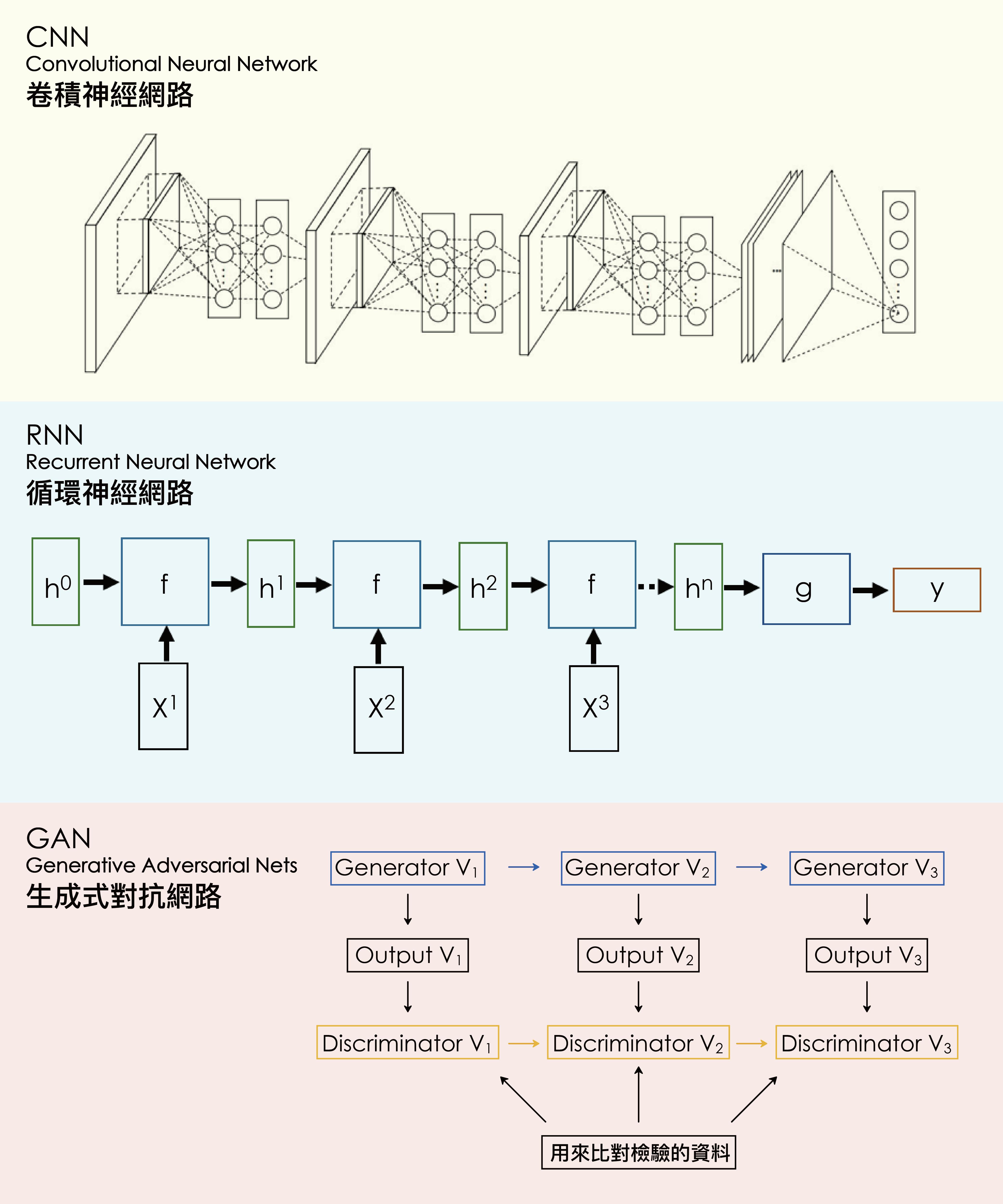 深度學習常使用的三種神經網路架構示意:CNN, RNN, GAN圖│研之有物 (資料來源│李宏毅)