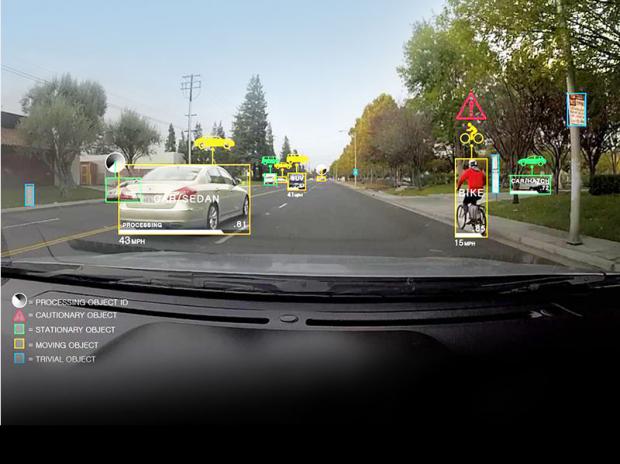 影像辨識技術:早期演算法只能辨識一些簡單的特徵,現在透過深度學習,電腦可以辨識看到的汽車、自行車、行人等等,算出相對應的距離,並判斷哪些目標需要注意。圖│Nvidia Launches Drive – The Computer Self-Driving Cars Have Been Crying Out For