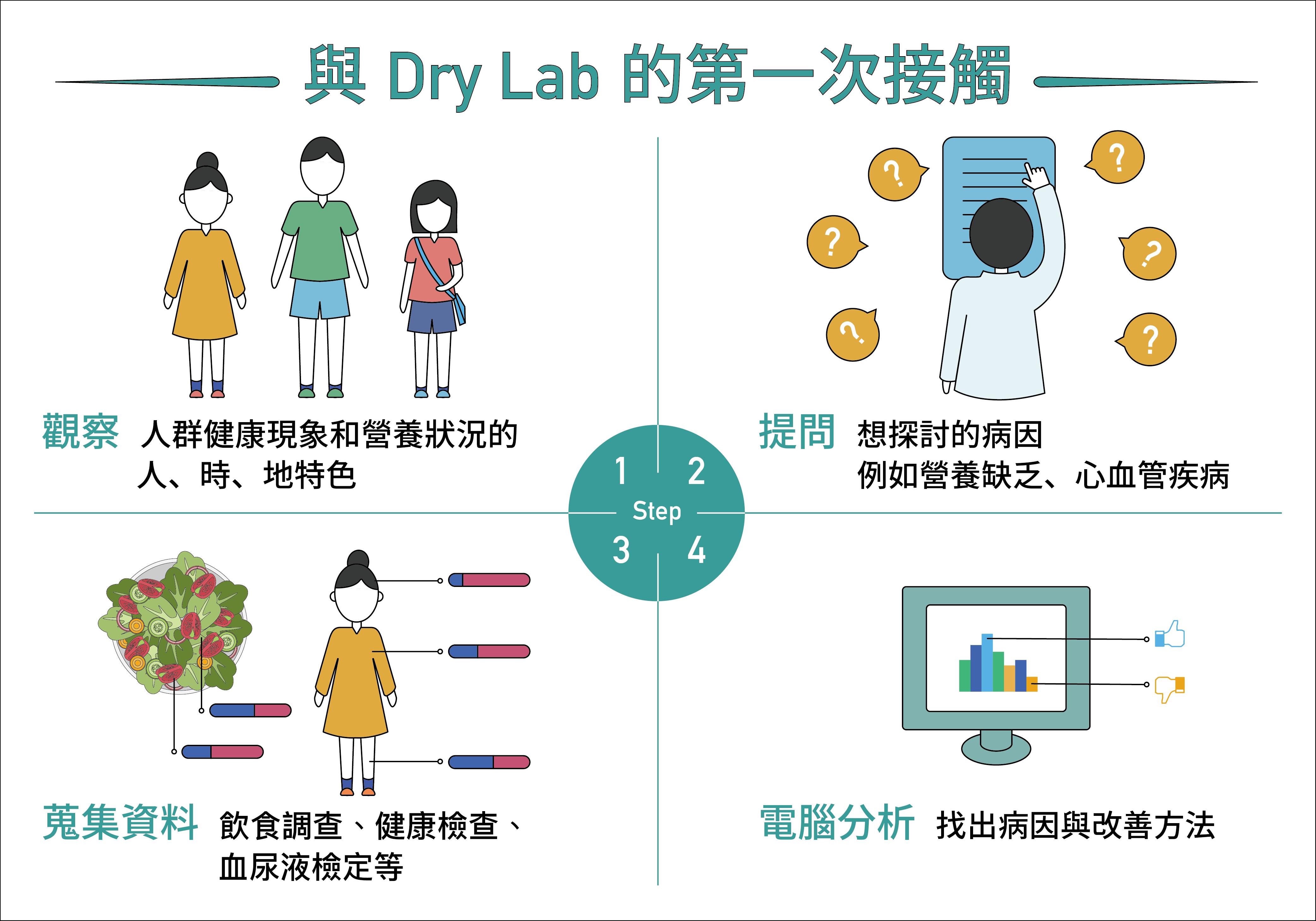 結合營養流行病學與資料分析,潘文涵以 Dry Lab 探討營養與疾病的關聯 圖說設計│林婷嫻、 張語辰