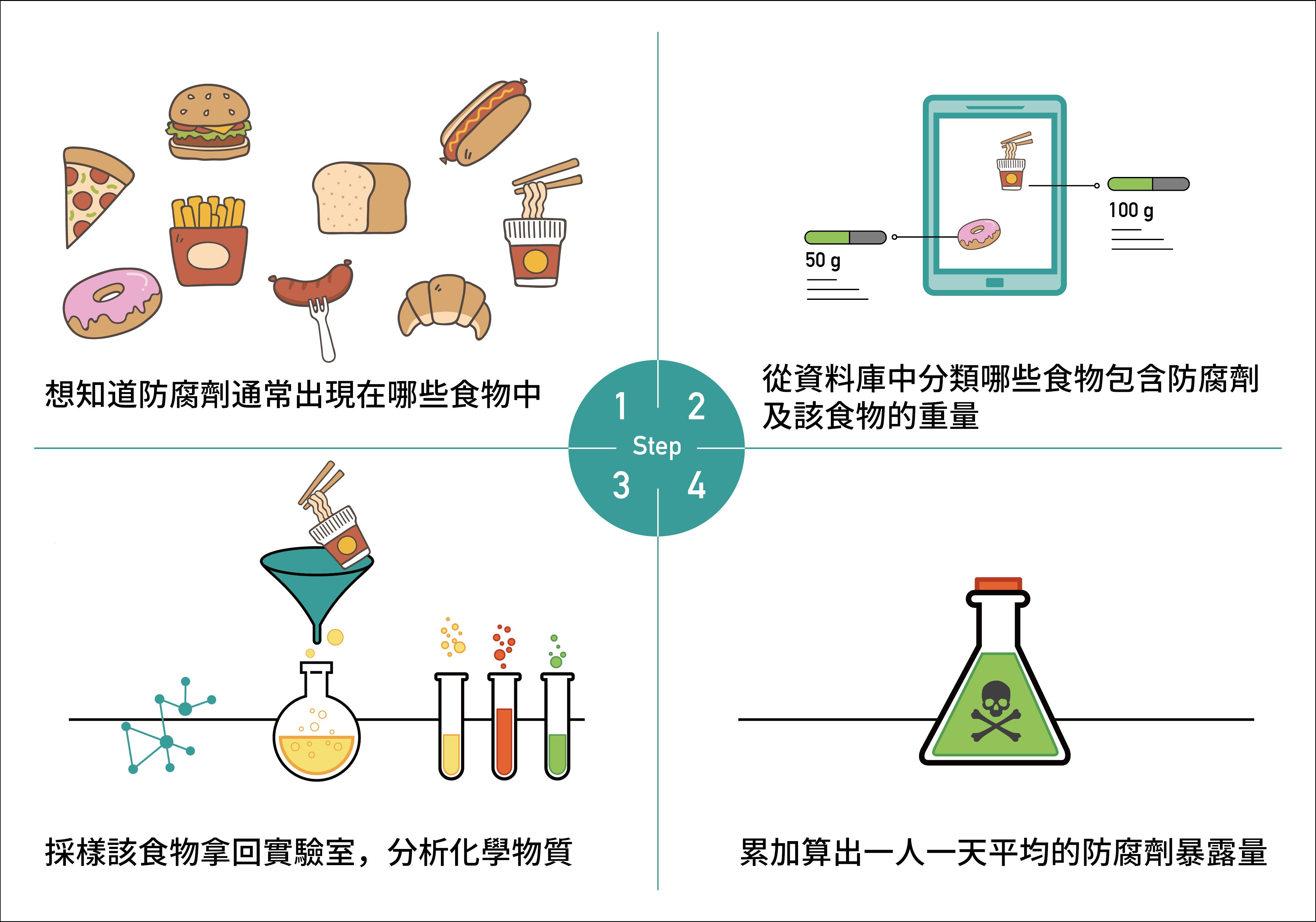 國家攝食資料庫如何幫助毒物學家調查食安:以防腐劑為例 圖說設計│林婷嫻、張語辰