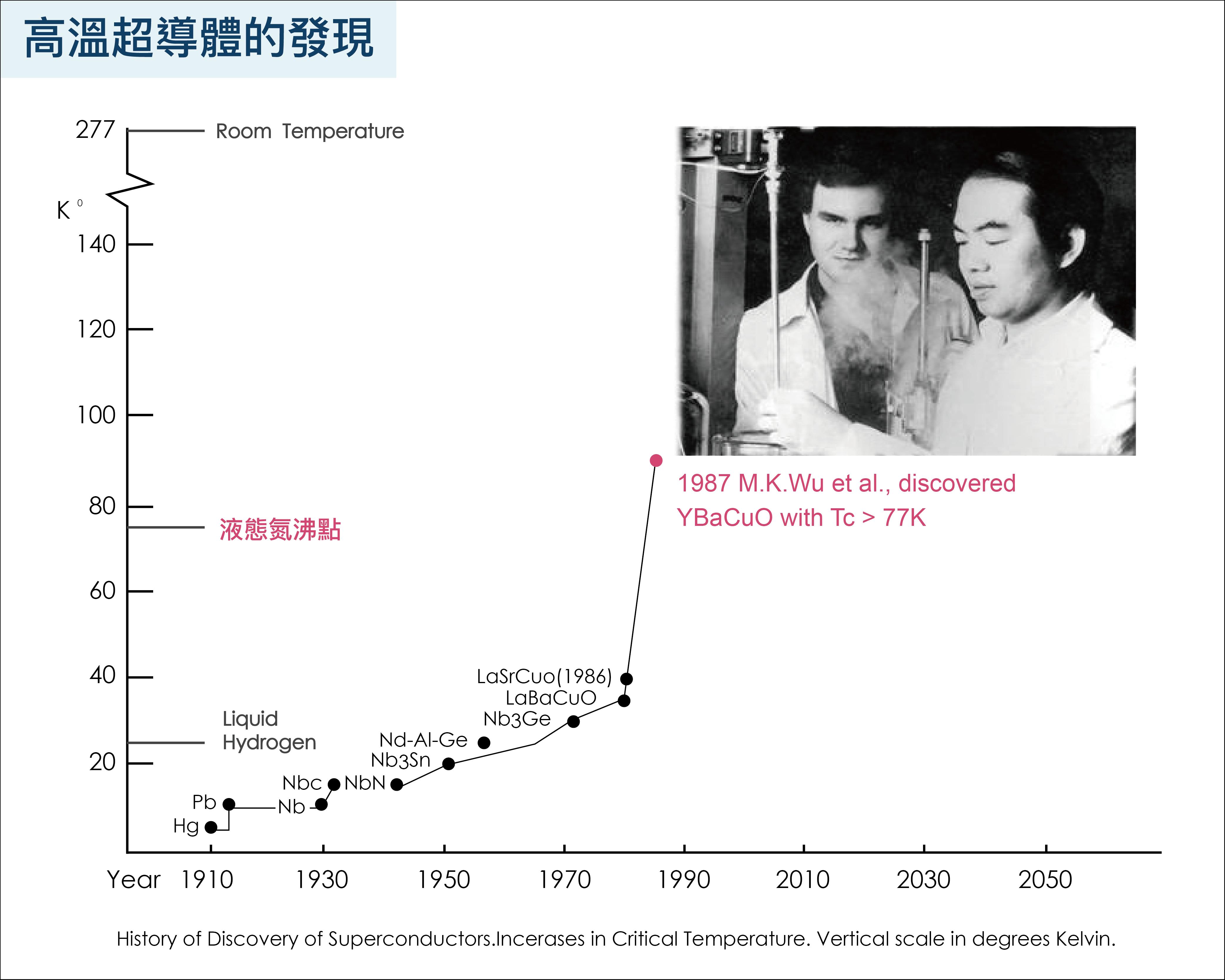 吳茂昆團隊於 1987 年發現的「釔鋇銅氧的氧化物」,超導形成溫度高於氮的沸點(氮在空氣中佔了 78%),從此以後,科學家研究超導現象就可使用量多且便宜的液態氮來冷卻。圖│研之有物(資料來源│〈高溫超導的鐵器時代─從「銅基超導」到「鐵基超導」〉,作者:吳茂昆 )