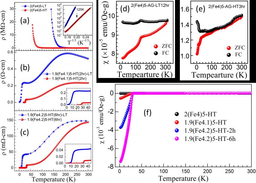 圖 (a) 為K2Fe4Se5的電阻與溫度關係圖,顯示鐵空位呈有序態時材料在低溫呈現金屬至絶緣的轉變。藍色曲線是在攝氏 300 度退火的電阻率隨溫度變化圖。紅色曲線是相同樣品經過攝氏 750 度退火,顯示電阻率明顯下降。 圖 (b)(c) 為添加少量鐵的 K2Fe4+xSe5 (x=0.1, 0.2) 經高溫退火並快速降溫材料的電阻與溫度關係圖,明顯在低溫呈現超導性(呈現零電阻狀態)。 圖 (d)(e)(f) 為樣品的磁化率與溫度關係。 (f) 明確顯示其抗磁性(超導性)之強弱與燒退火溫度的相關性。 資料來源│〈高溫超導的鐵器時代─從「銅基超導」到「鐵基超導」〉,作者:吳茂昆
