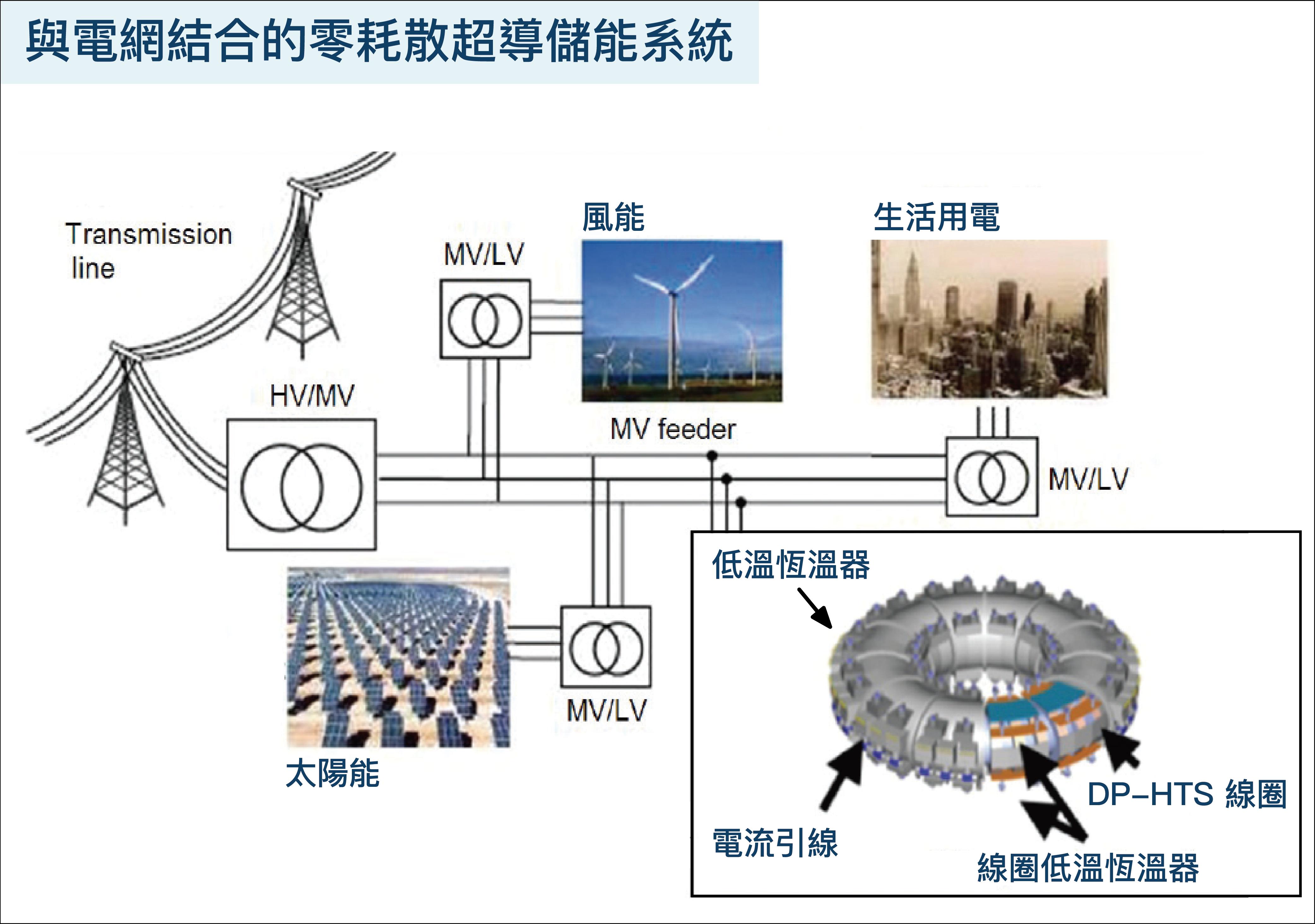 以超導材料繞成線圈的儲能器,運用零電阻的優勢,可以將再生能源發出多餘的電力儲存在裡面,需要時再拿出來使用。圖│柯旂、張語辰(資料來源│Why the wind industry should cheer superconductivity)