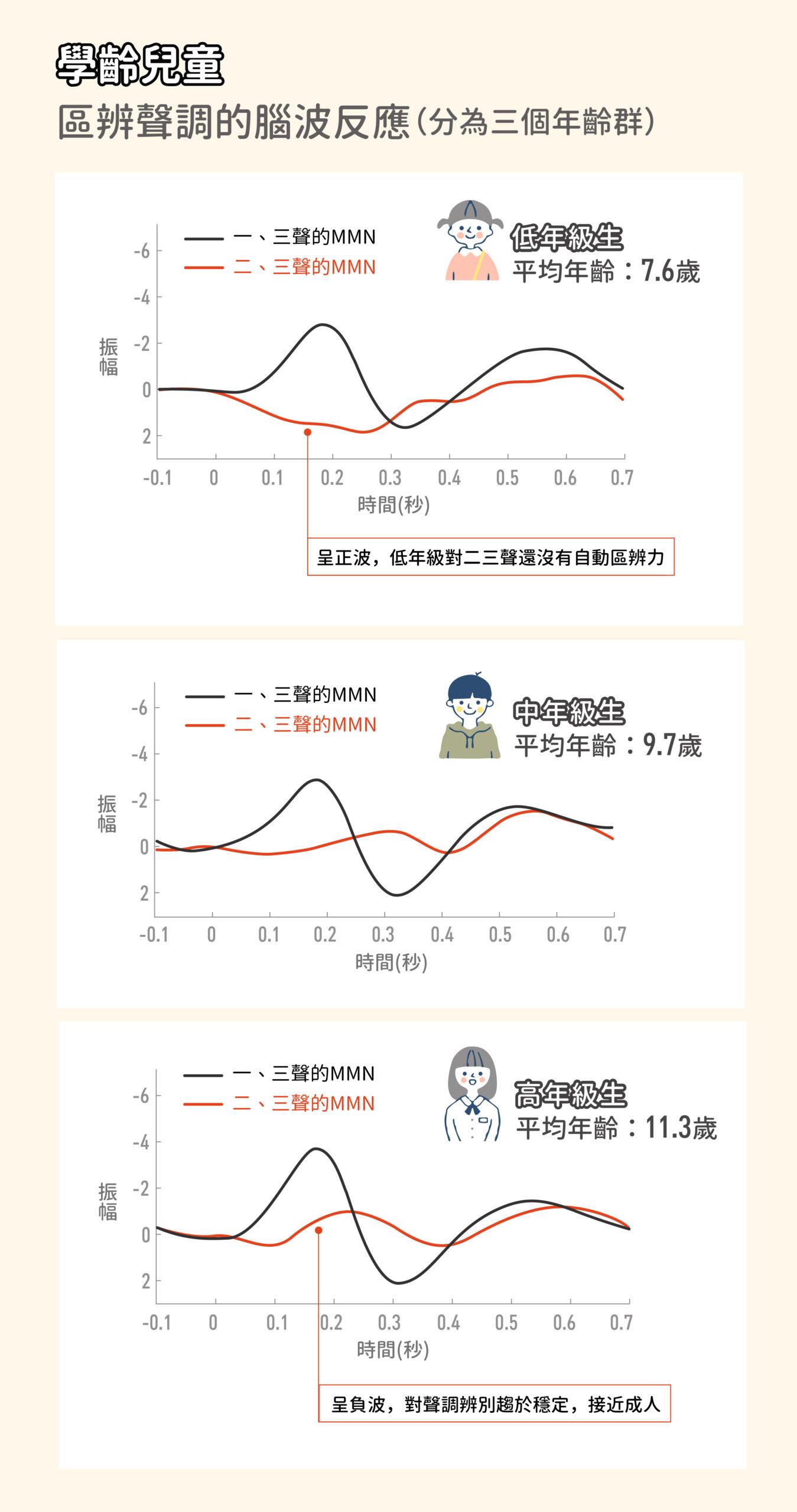 低年級的孩子,一、三聲調 MMN 負向振幅很大,但二、三聲調的 MMN 卻是正波,顯示他們還沒有自動區辨能力,一直要到五年級以上才會穩定下來,接近成人。圖│研之有物、iStock(資料來源│李佳穎)