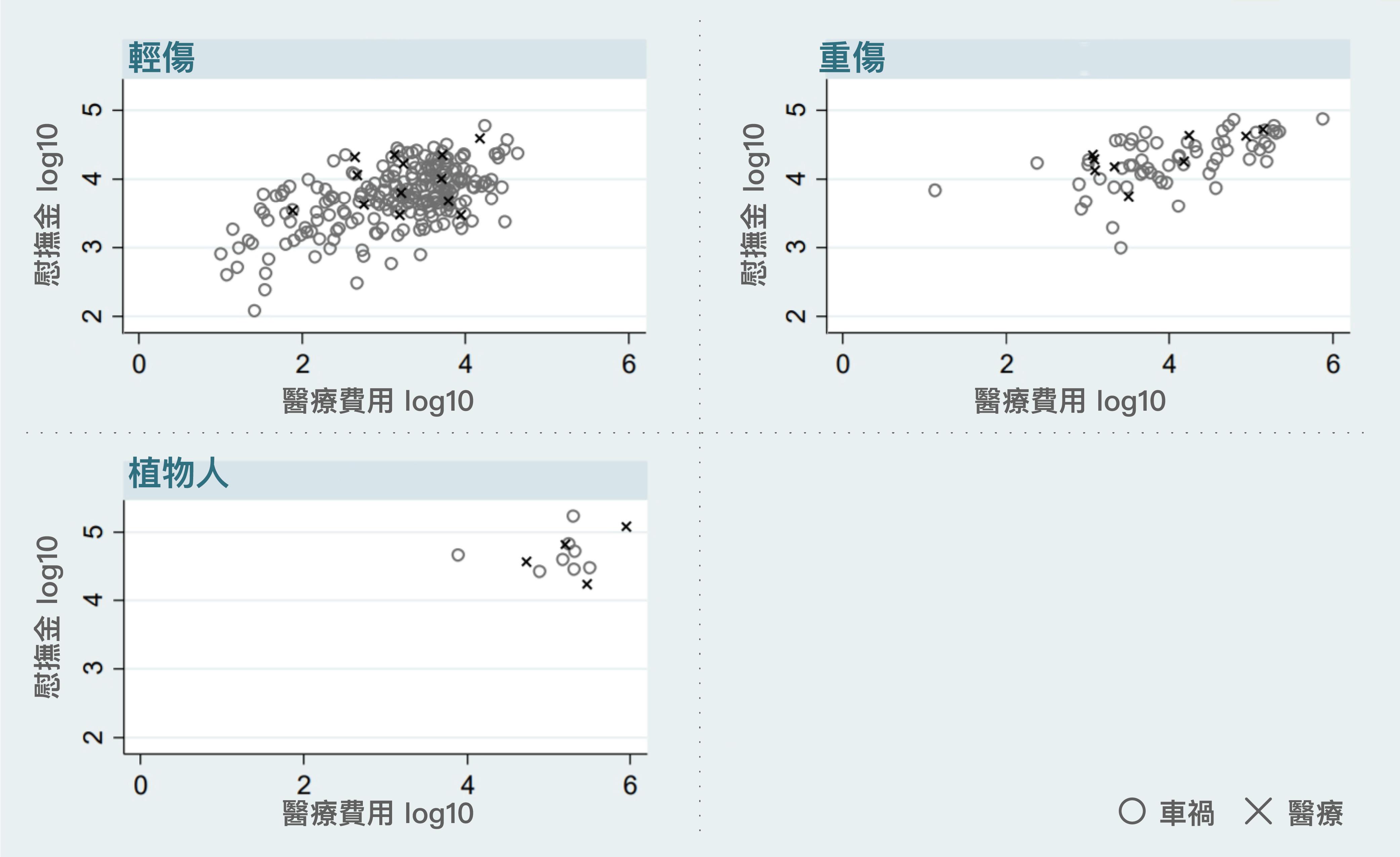 X 軸與 Y 軸為數值取 log10;取 log10 後的數值,表示原始數值是 1 之後有多少個 0,例如 log10=6 表示原始數值為 1,000,000。從圖中的的分布可以看出,慰撫金額的高低,跟受傷程度、醫療費用,皆呈現正相關。 資料來源│張永健 圖說重製│黃楷元、張語辰