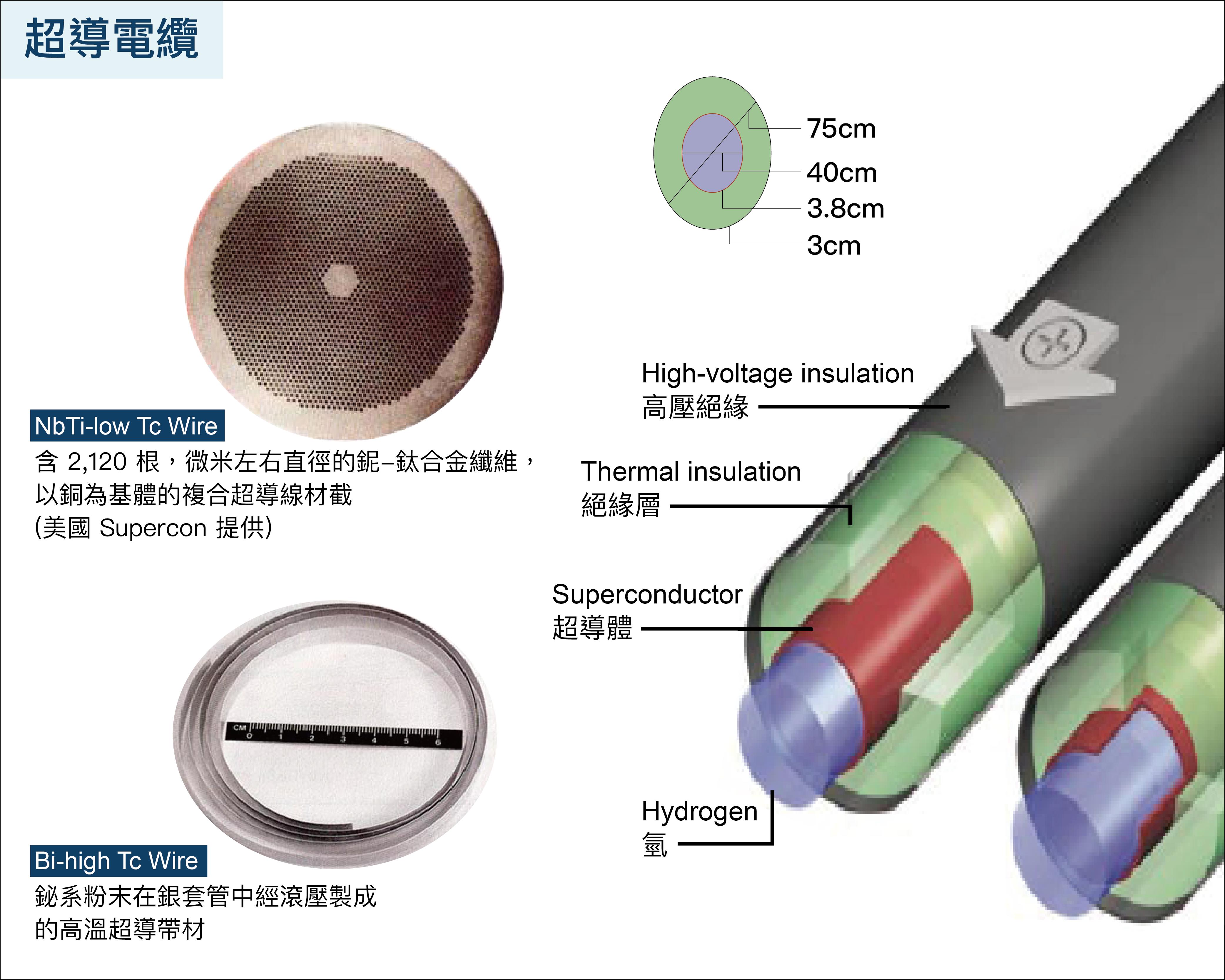 由於超導體「零電阻」的特性,使用超導電性傳輸電流將不會有損耗。 資料來源│TED x Taipei ─ 熱情點燃超導體,講者:吳茂昆 (影片) 圖說重製│柯旂、張語辰