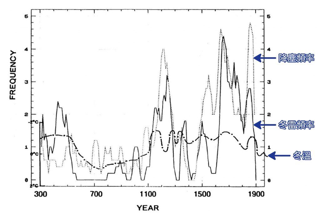 氣候經常影響著人類歷史。在中世紀暖期與小冰河期,你有辦法存活下來嗎?王寳貫團隊帶你玩一場人類生存遊戲!<br>參考文章│冬天打雷為什麼是不祥之兆?氣象學家有解釋