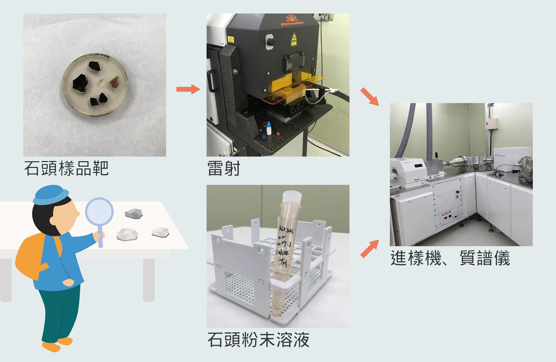 除了石頭樣品靶,另一種方式是使用石頭粉末溶液,透過進樣機送入質譜儀測量。圖說設計│歐柏昇、張語辰