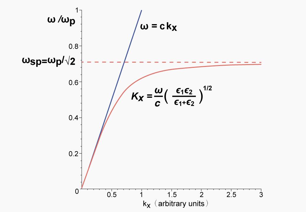 表面電漿極化子的色散關係。當波向量(電子動量)較低時,表面電漿極化子的色散曲線(紅線),近似於光子(藍線)圖│研之有物、廖英凱(資料來源│ScottTParker)