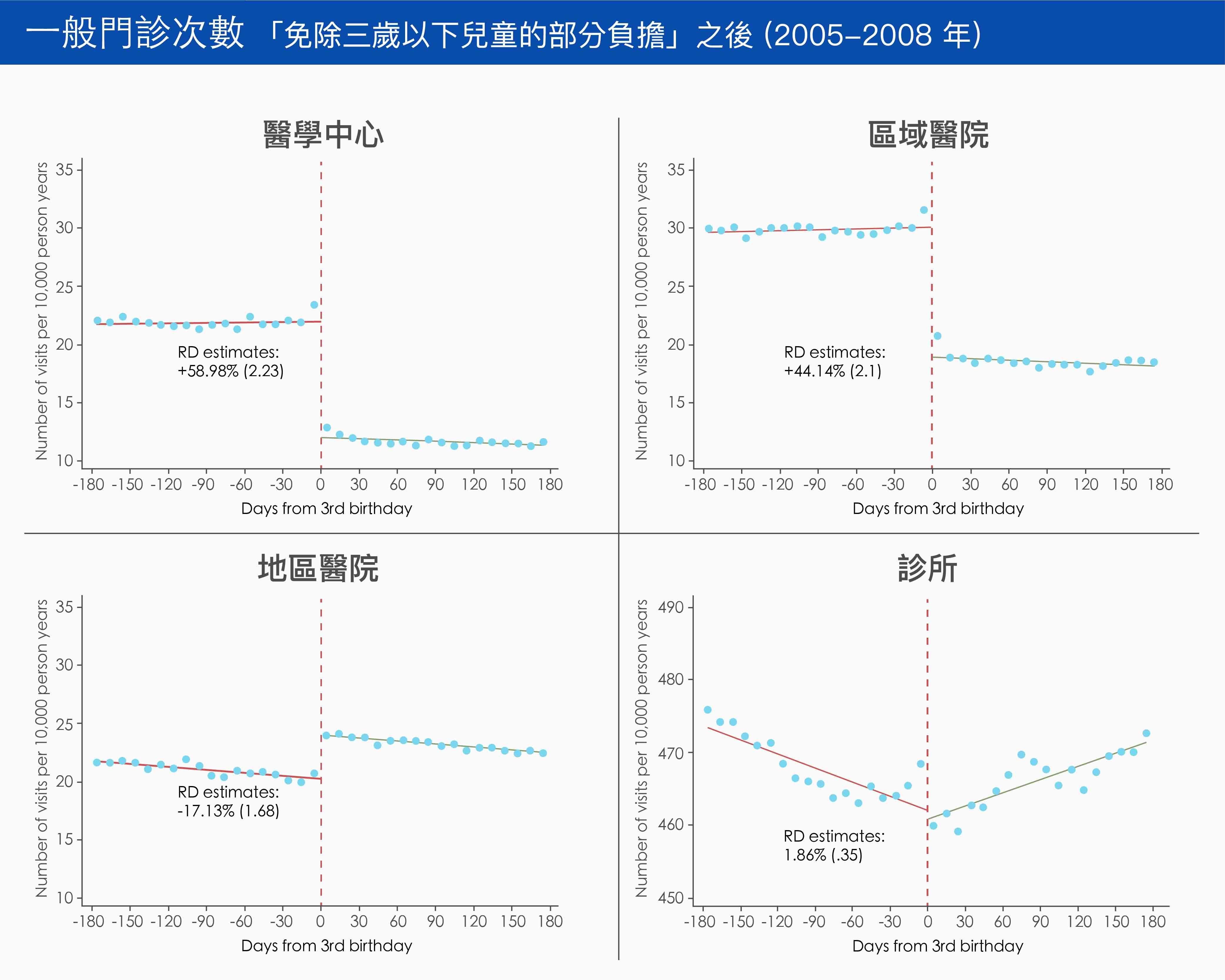 由於三歲以下兒童免除部分負擔,三歲前到「醫學中心」與「區域醫院」看診的次數,比三歲後高出許多。圖│Patient Cost-Sharing and Health Care Utilization in Early Childhood: Evidence from a Regression Discontinuity Design (with Hsing-Wen Han and Hsien-Ming Lien)