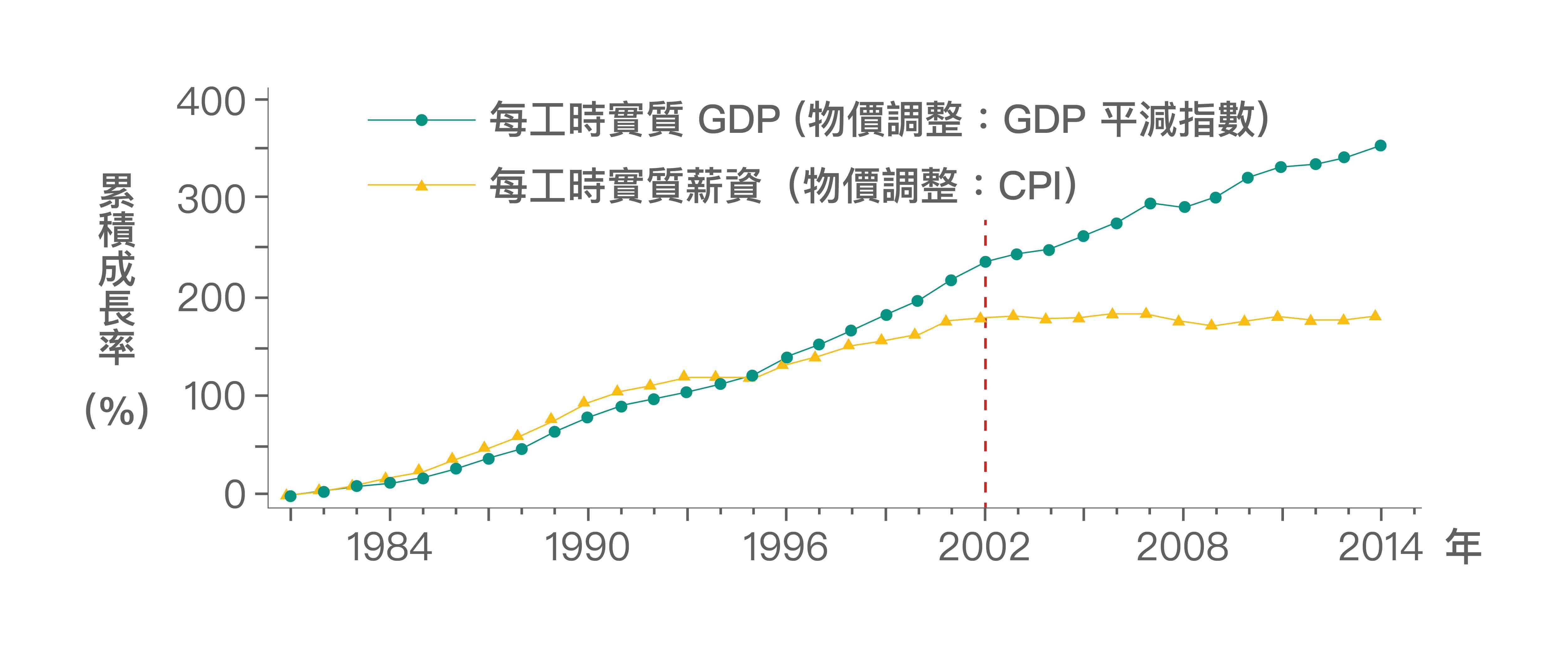 在2002年以前,勞動生產力與實質薪資的成長走勢其實是亦步亦趨,然而,2002年以後,勞動生產力仍成長,實質薪資成長卻幾近停滯甚至為負。圖│《經濟成長、薪資停滯?初探臺灣實質薪資與勞動生產力脫勾的成因》,作者:林依伶、楊子霆