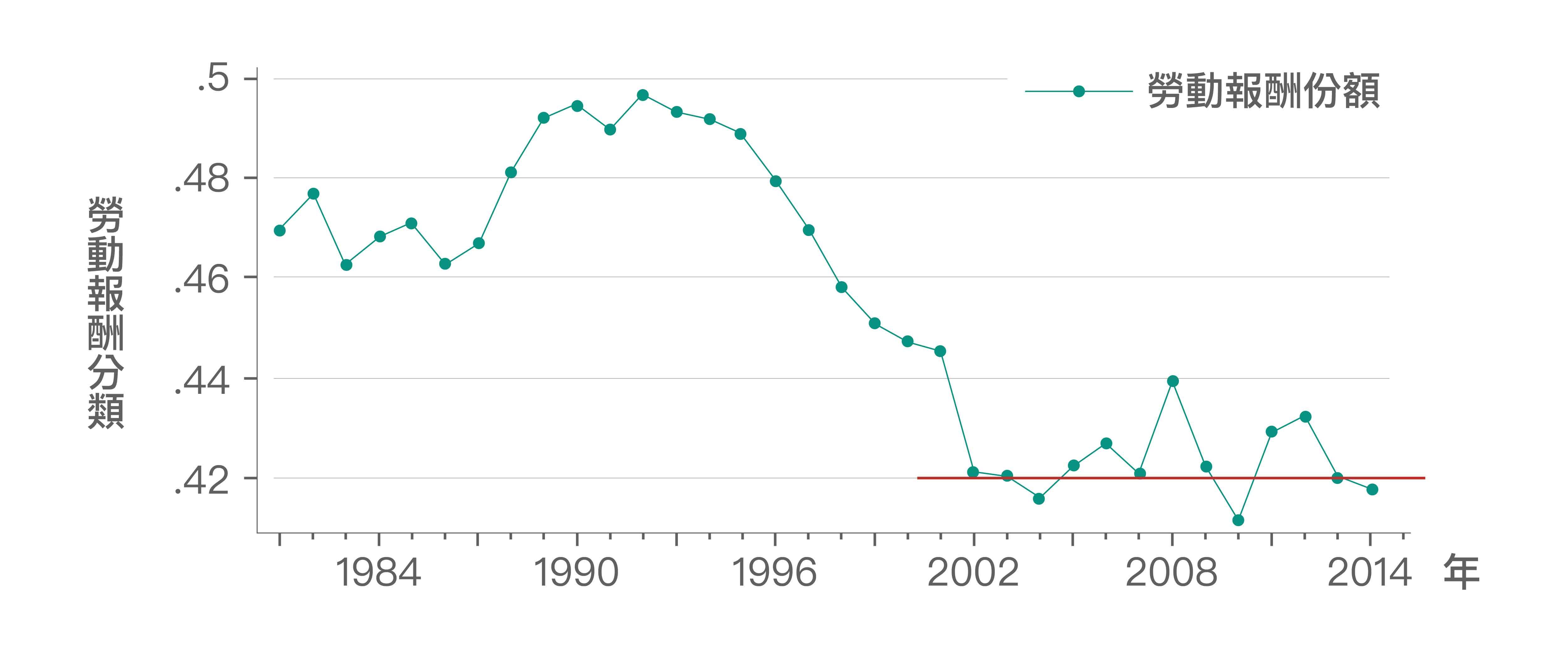 多數人「直覺上」認為這反映勞動報酬份額下滑。但根據資料顯示,勞動報酬份額在2002年後停止下降趨勢,且在42%上下波動,因此,勞動報酬份額可能並非造成勞動生產力與實質薪資成長脫勾擴大的主因。圖│《經濟成長、薪資停滯?初探臺灣實質薪資與勞動生產力脫勾的成因》,作者:林依伶、楊子霆