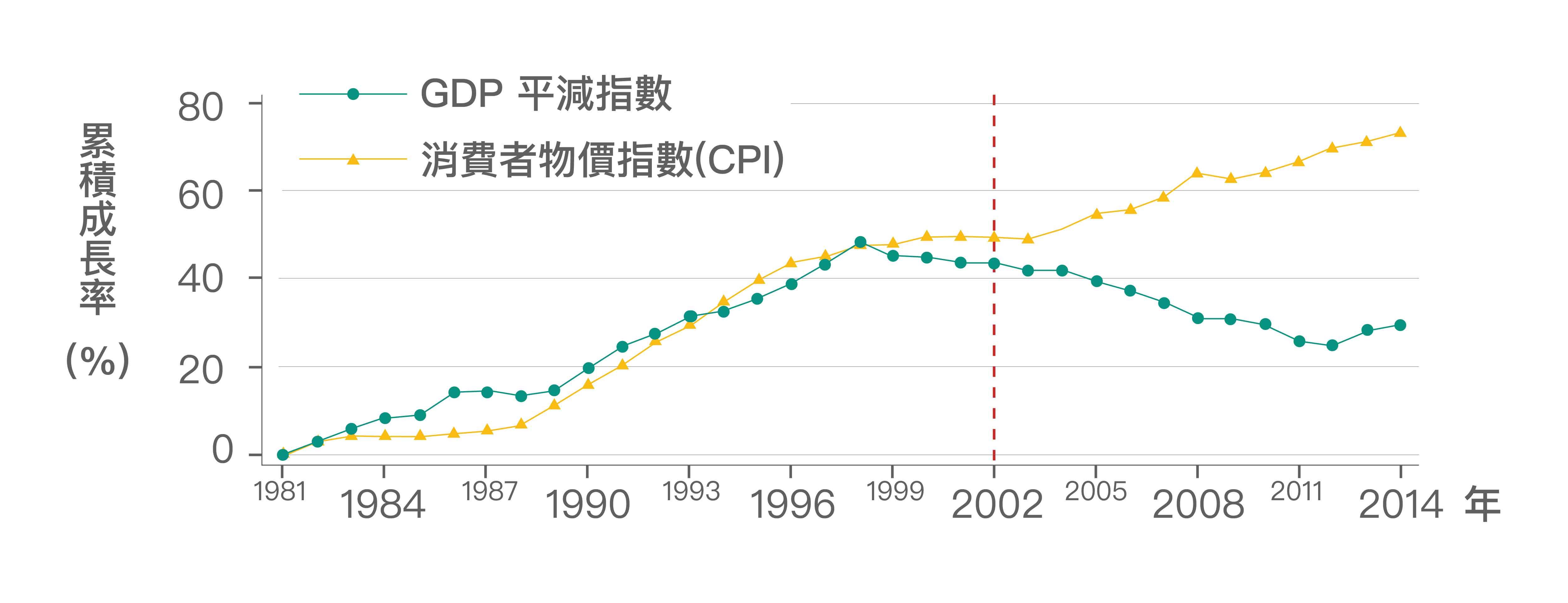 臺灣從 2002年開始, GDP 平減指數一直下跌,然而消費者物價指數 (CPI) 卻持續上漲。也就是說,我們生產的產品變賣成現金,越來越不夠買到想要的東西。圖│《經濟成長、薪資停滯?初探臺灣實質薪資與勞動生產力脫勾的成因》,作者:林依伶、楊子霆