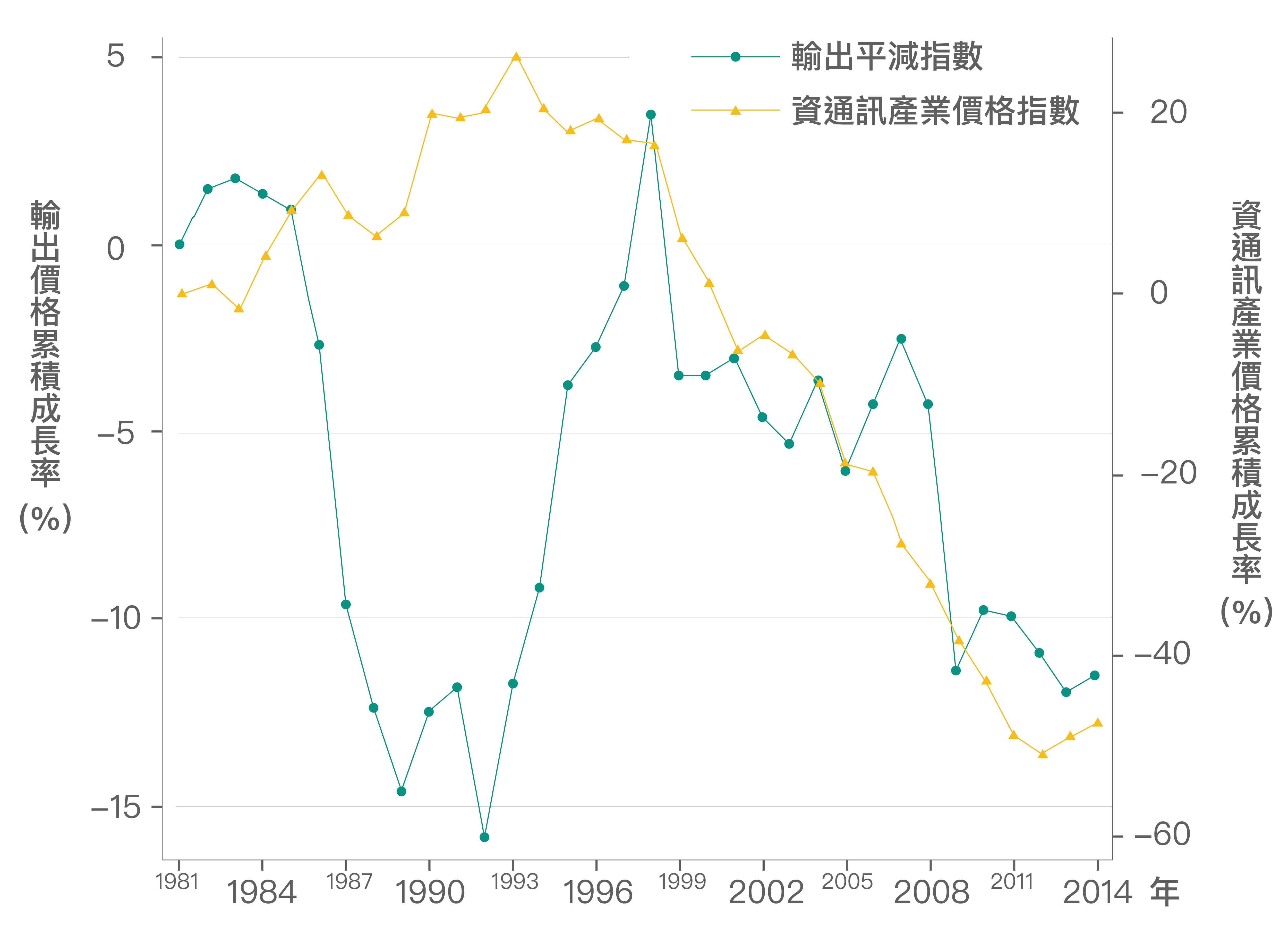 近20年來臺灣的出口主要依賴「資通訊產業」,2000 年之後由於資通訊產業激烈競爭,資通訊產品價格下跌約50%,以致臺灣整體輸出的產品價格也隨之降低。 資料來源│《經濟成長、薪資停滯?初探臺灣實質薪資與勞動生產力脫勾的成因》,作者:林依伶、楊子霆