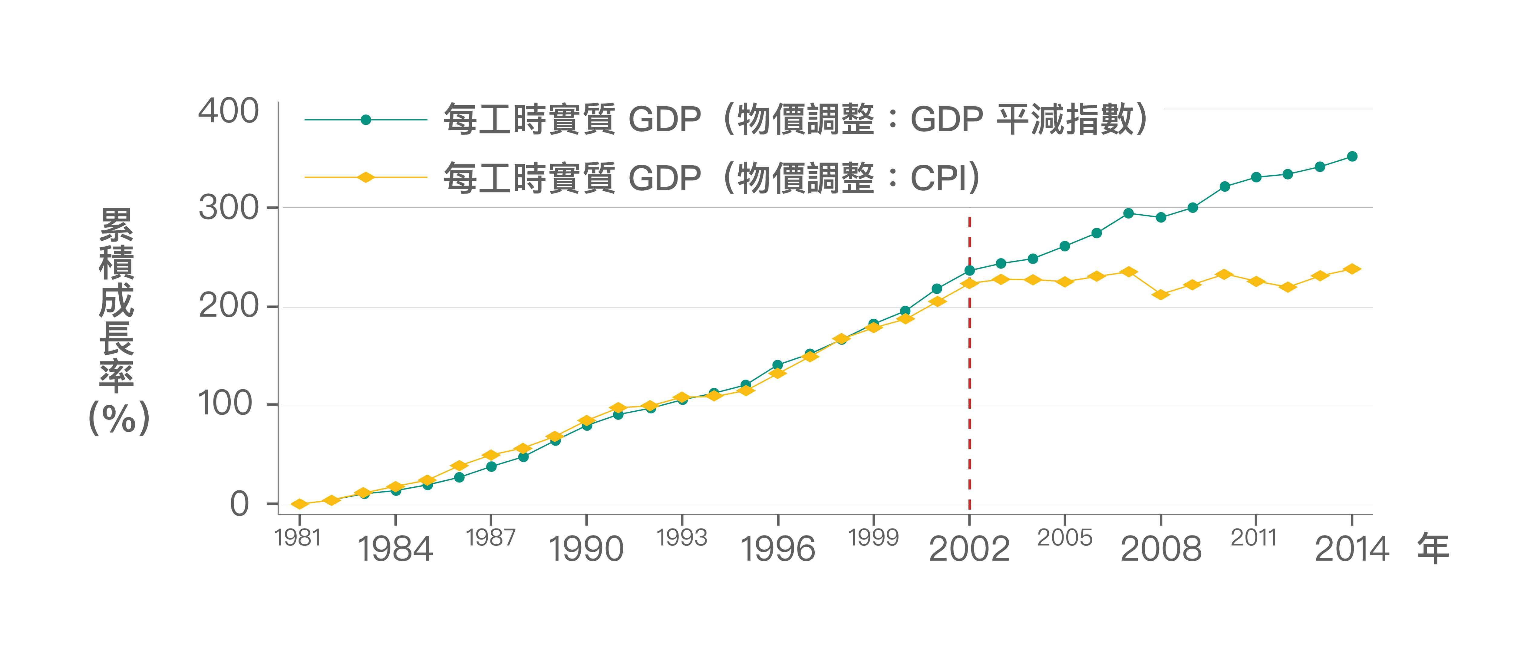2002年後,實質GDP雖持續成長,但卻是奠基在生產越來越低價的產品上,若GDP改以CPI調整物價,反映GDP的購買力,可以發現如同實質薪資,早已停止成長。 資料來源│《經濟成長、薪資停滯?初探臺灣實質薪資與勞動生產力脫勾的成因》,作者:林依伶、楊子霆
