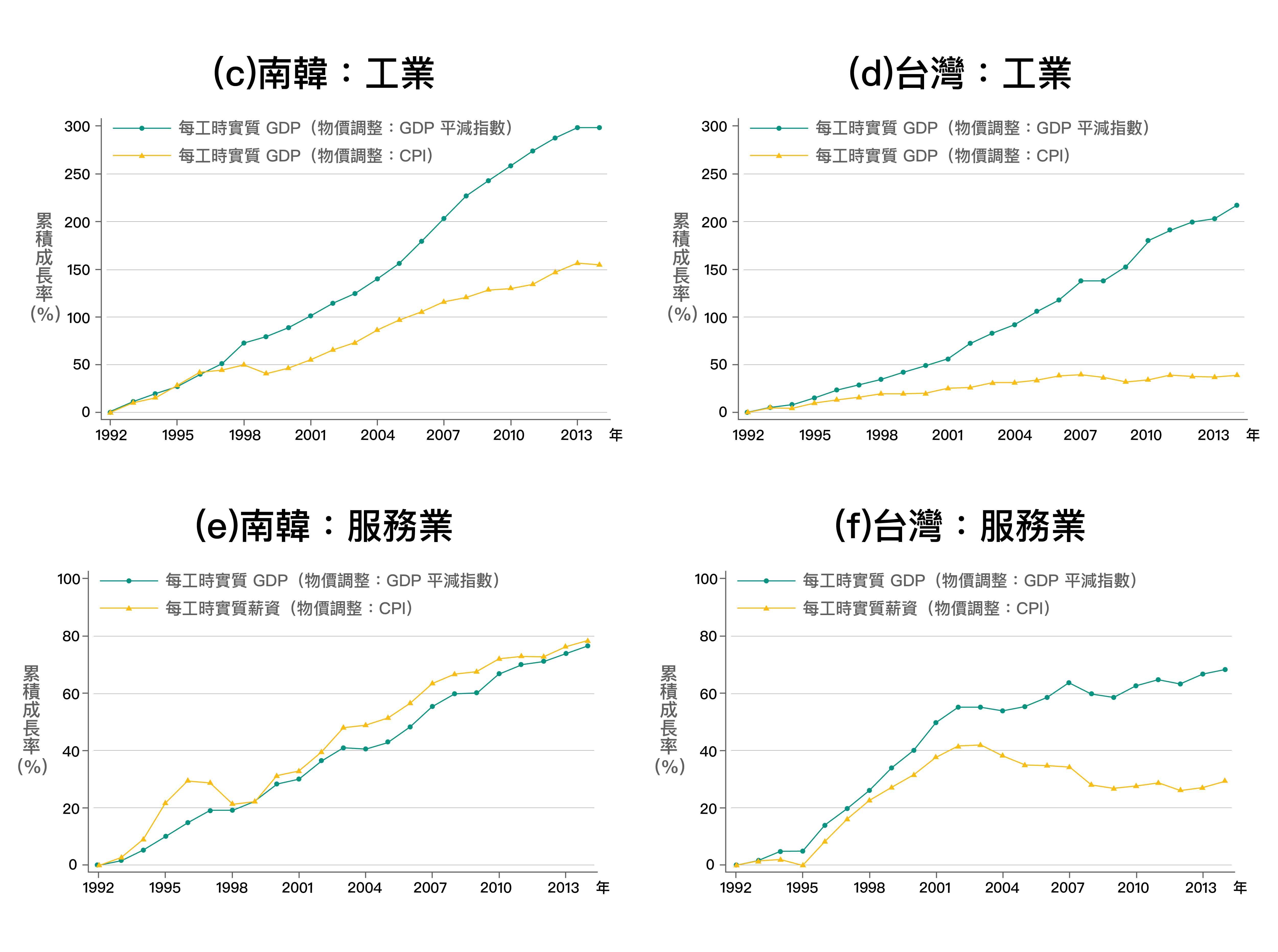 臺灣和南韓工業部門類似,實質薪資的成長皆大幅落後實質GDP的成長,但南韓服務業不論是實質GDP與實質薪資都在成長,反觀台灣服務業,實質GDP與實質薪資都是停滯。圖│《經濟成長、薪資停滯?初探臺灣實質薪資與勞動生產力脫勾的成因》,作者:林依伶、楊子霆