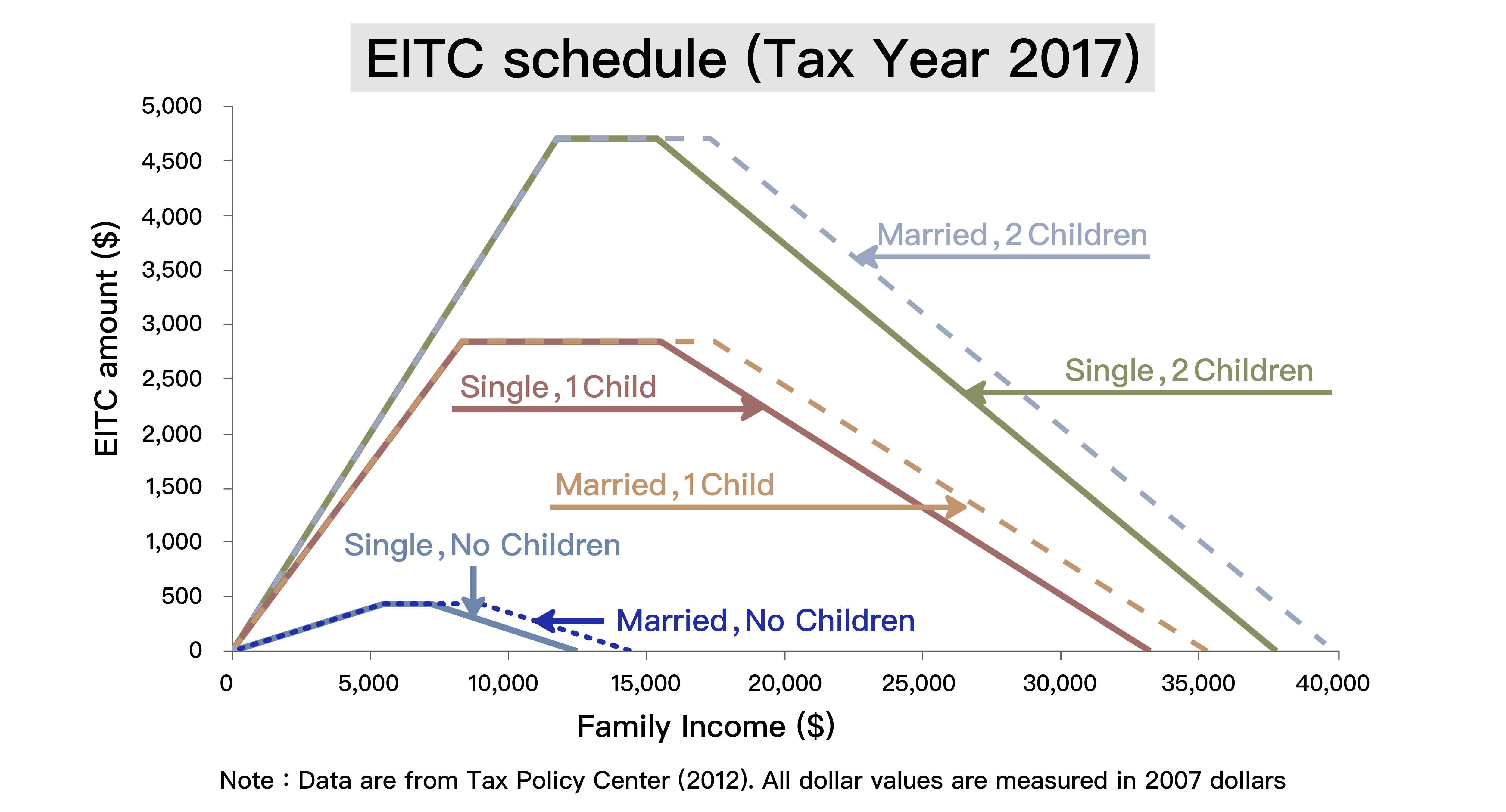 根據美國 2007 年 EITC 資料所繪製的圖表。只要有工作收入的家庭就可以領到補貼,補貼的金額,與工作收入、家庭狀況、子女數量有關。圖│Family Labor Supply and the Timing of Cash Transfers: Evidence from the Earned Income Tax Credit (Online Appendix), Journal of Human Resources, forthcoming