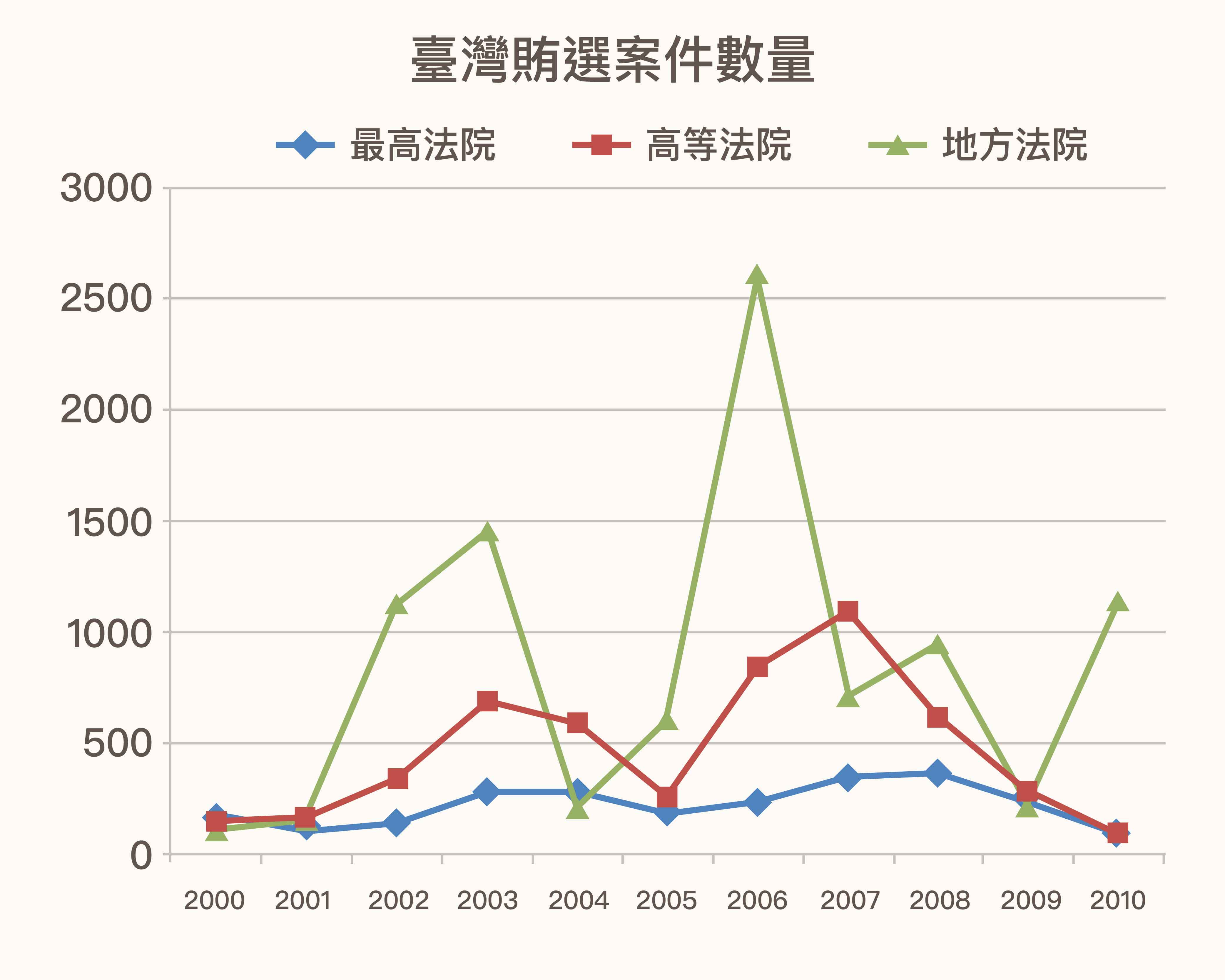 為什麼要研究賄選?此圖顯示,賄選風氣猖獗是臺灣選舉政治的一大弊端。圖│Charge Me if You Can: Assessing Political Biases in Votebuying Verdicts in Democratic Taiwan (2000–2010)