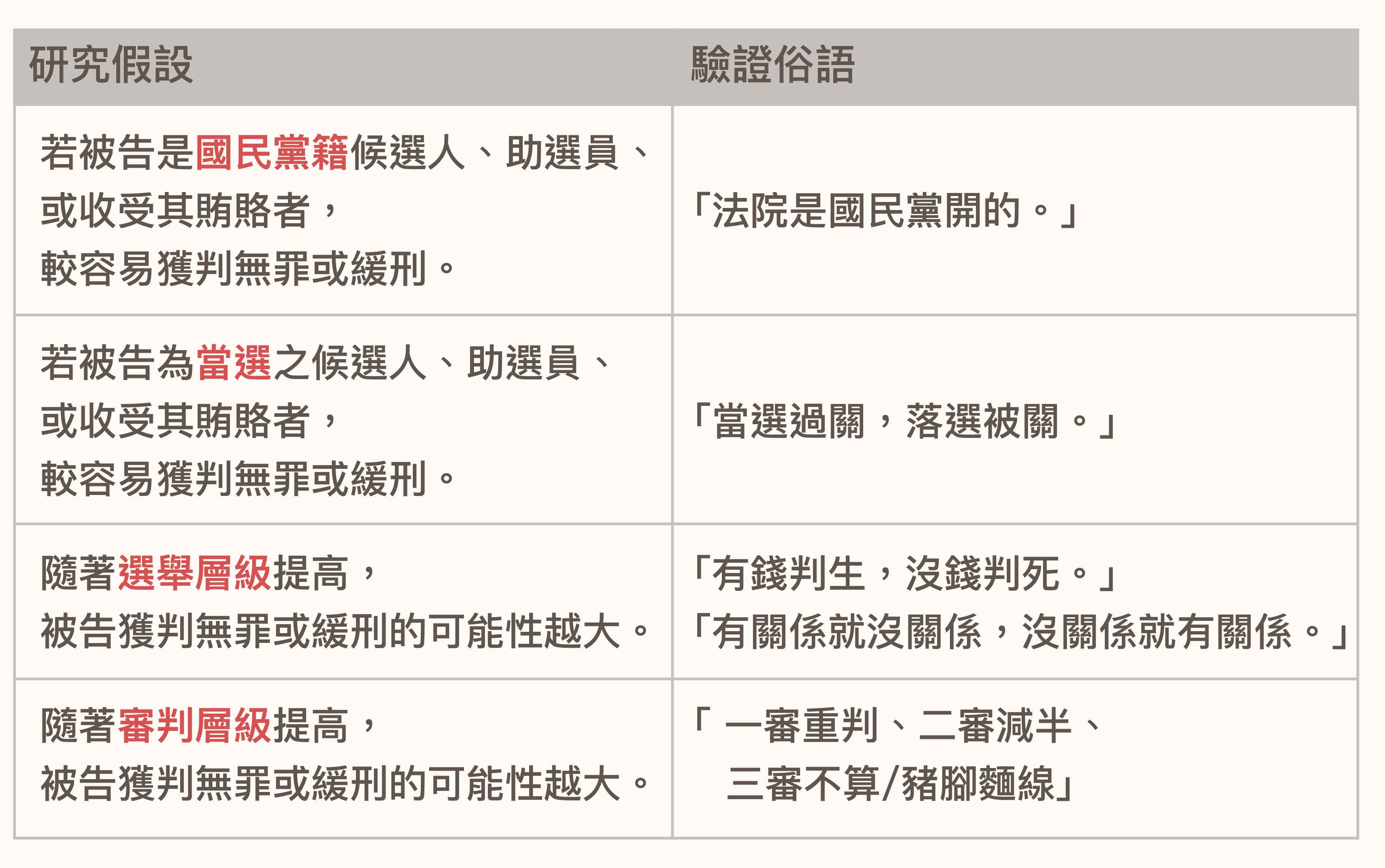 找出可以量化統計的變項之後,就可以把所要驗證的「俗語印象」,轉化為研究假設。資料來源│Charge Me if You Can: Assessing Political Biases in Votebuying Verdicts in Democratic Taiwan (2000–2010) 圖說重製│黃楷元、張語辰