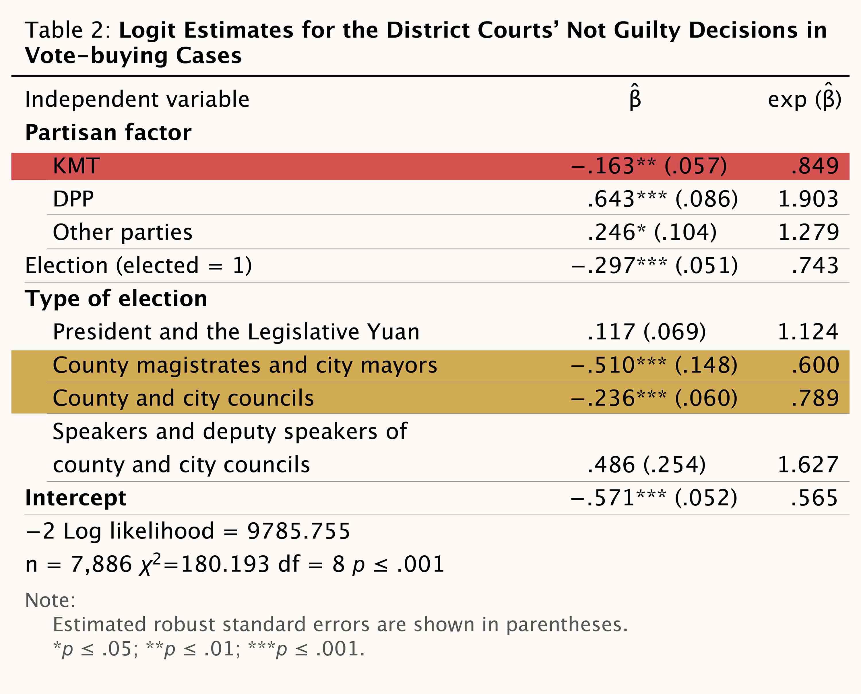 地方法院審理「賄選案件」,紅框處顯示被告若為「國民黨籍」,被判無罪的可能性低於「民進黨籍」和「其他黨籍」。黃框處則顯示,若被告當選「縣市長、縣市議員」,被判無罪的可能性也較低。皆與俗語假設不符。 資料來源│Charge Me if You Can: Assessing Political Biases in Votebuying Verdicts in Democratic Taiwan (2000–2010)